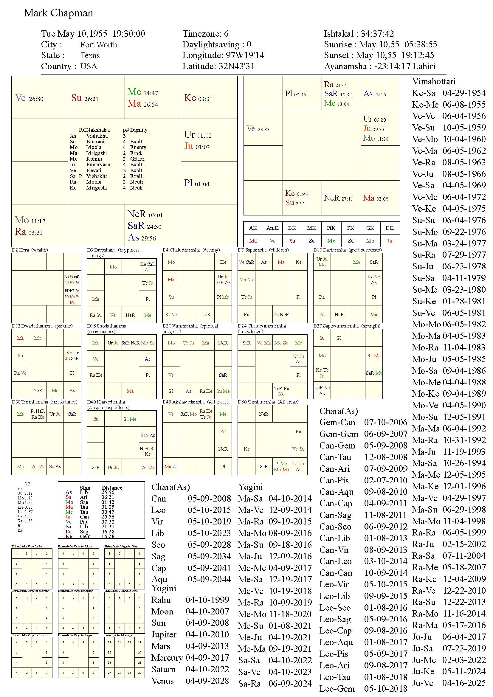 markchapman_chart