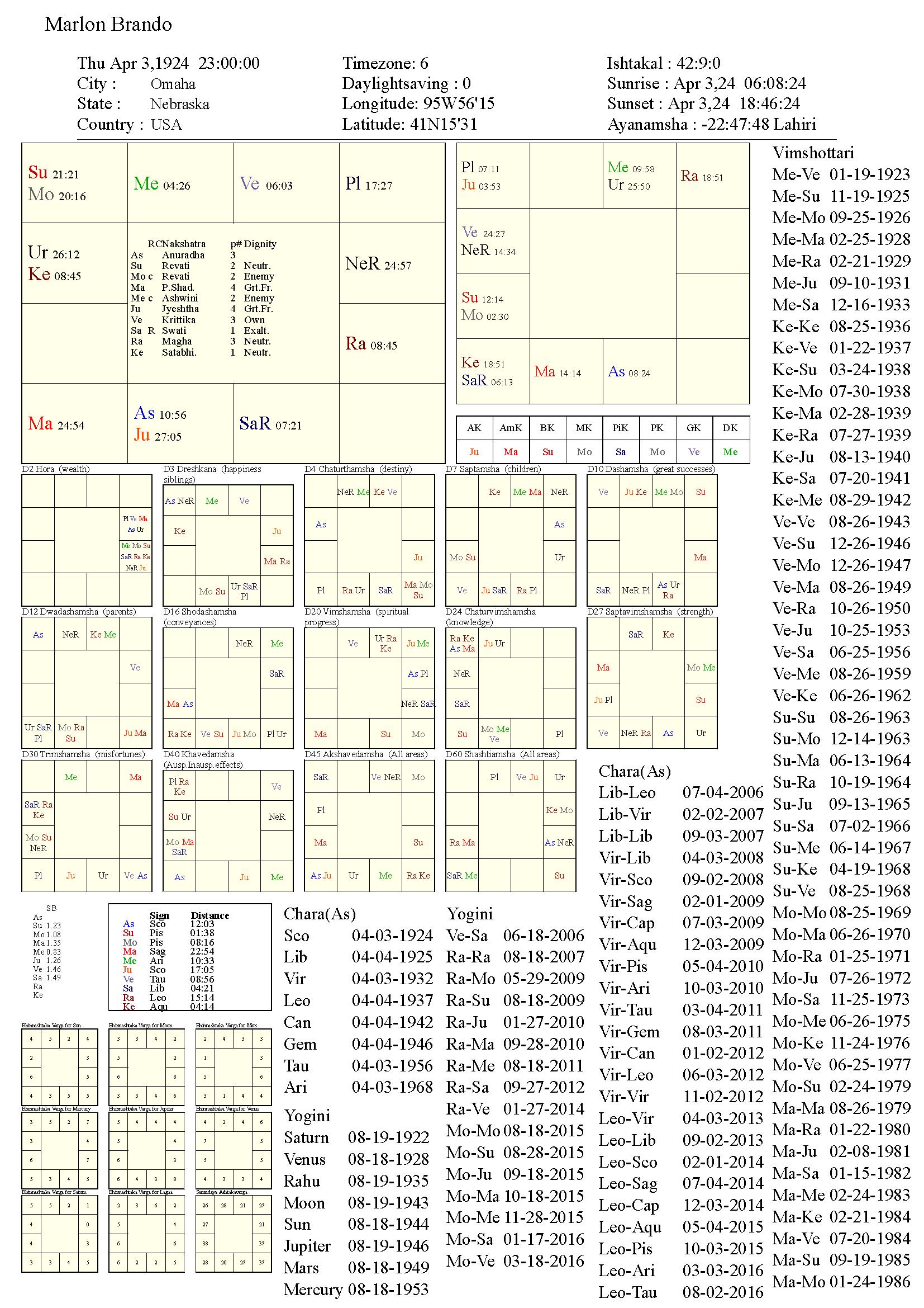 marlonbrando_chart