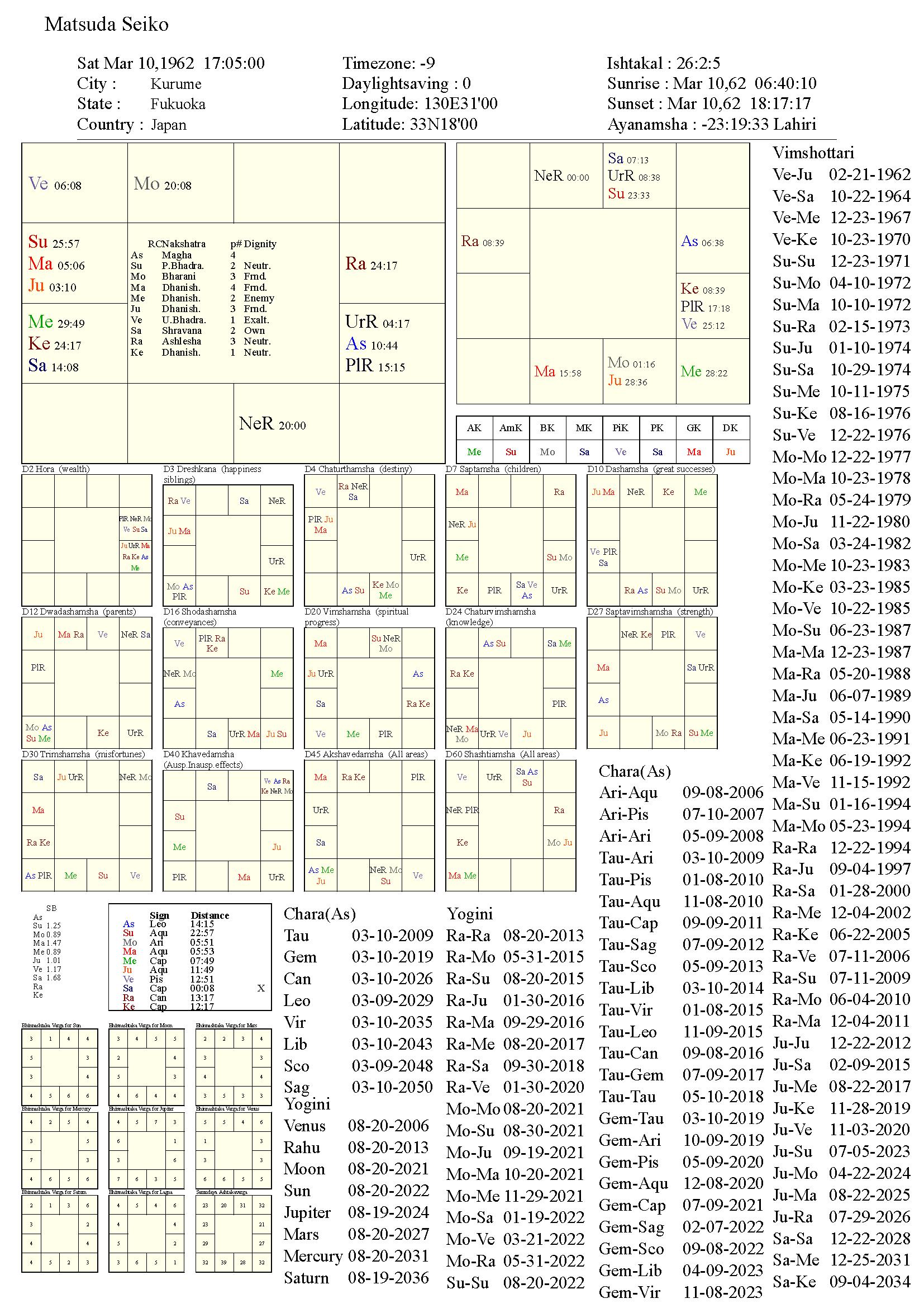 matsudaseiko_chart