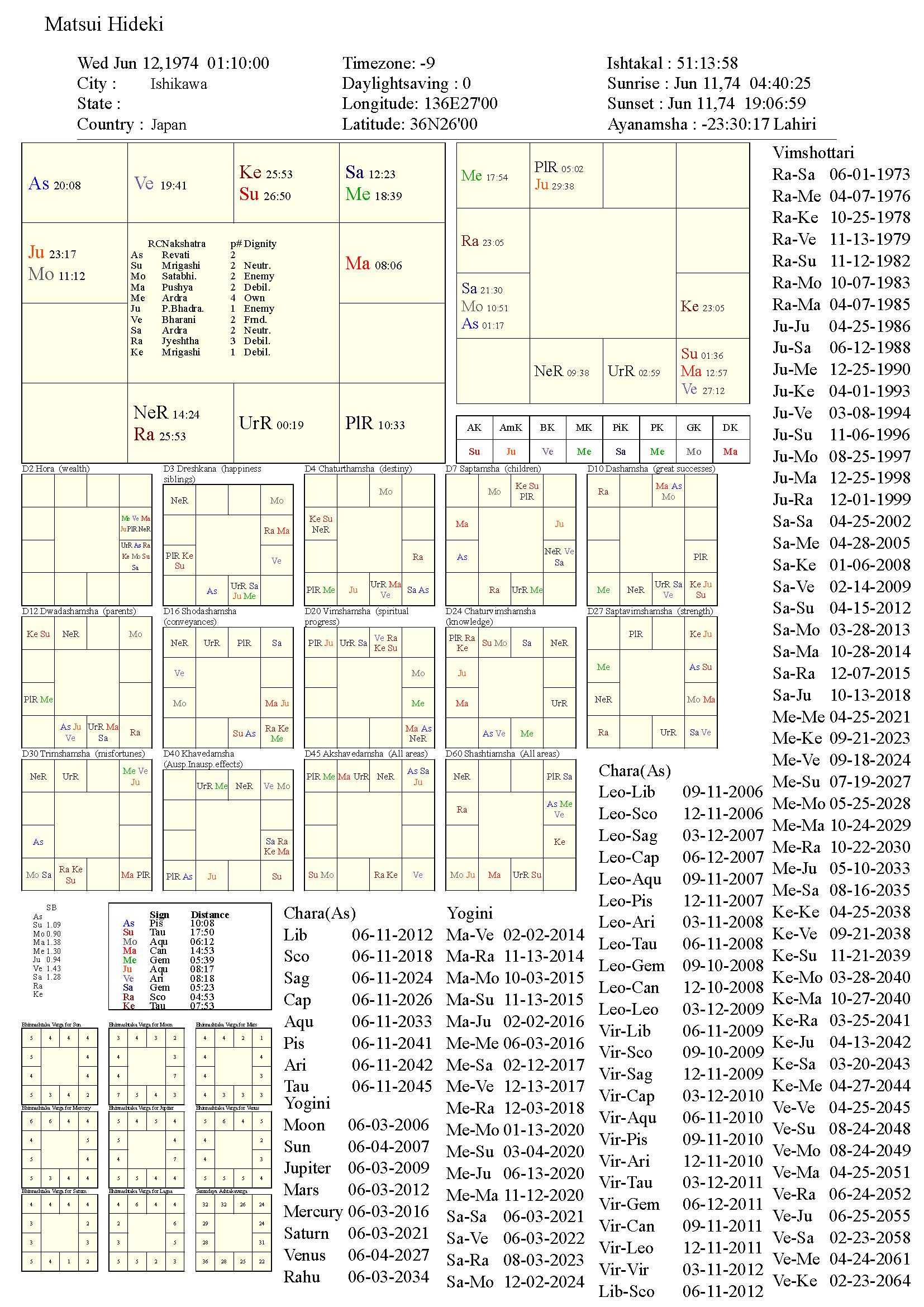 matsuihideki_chart