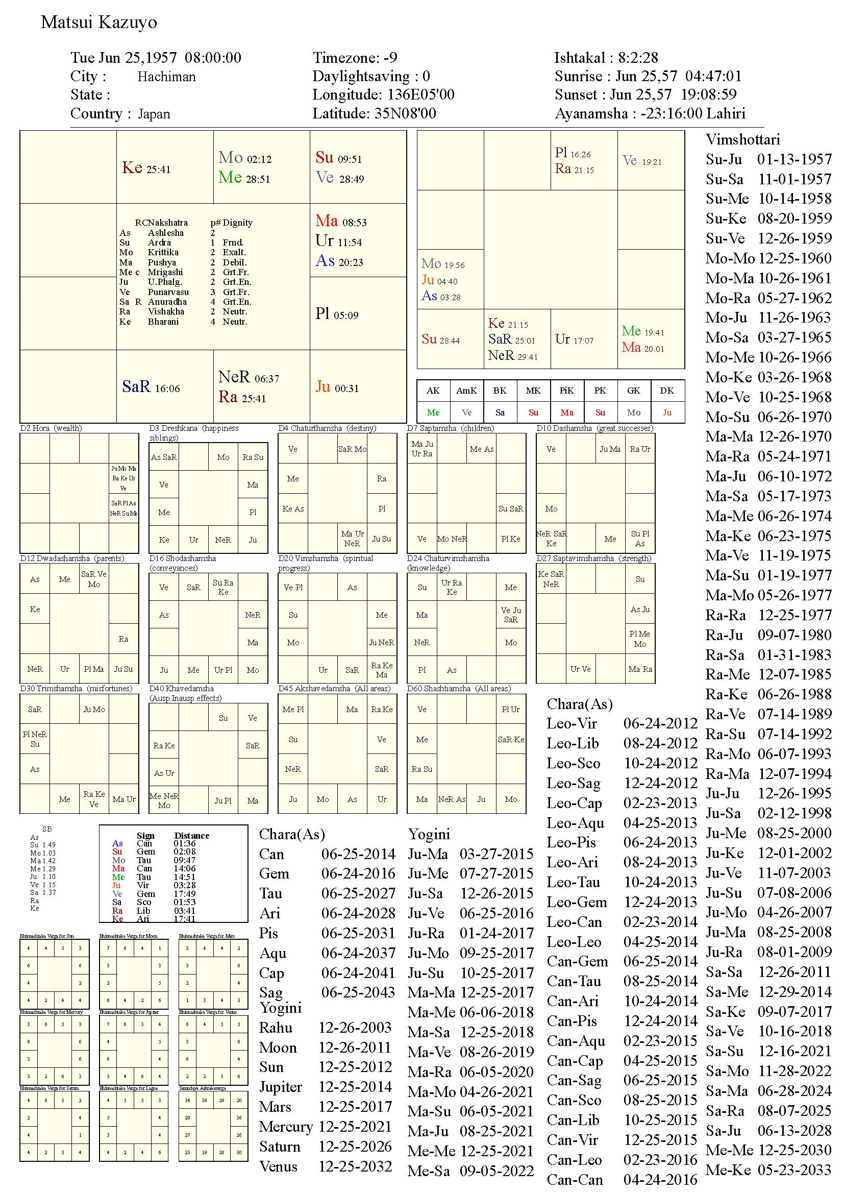 MatsuiKazuyo_chart