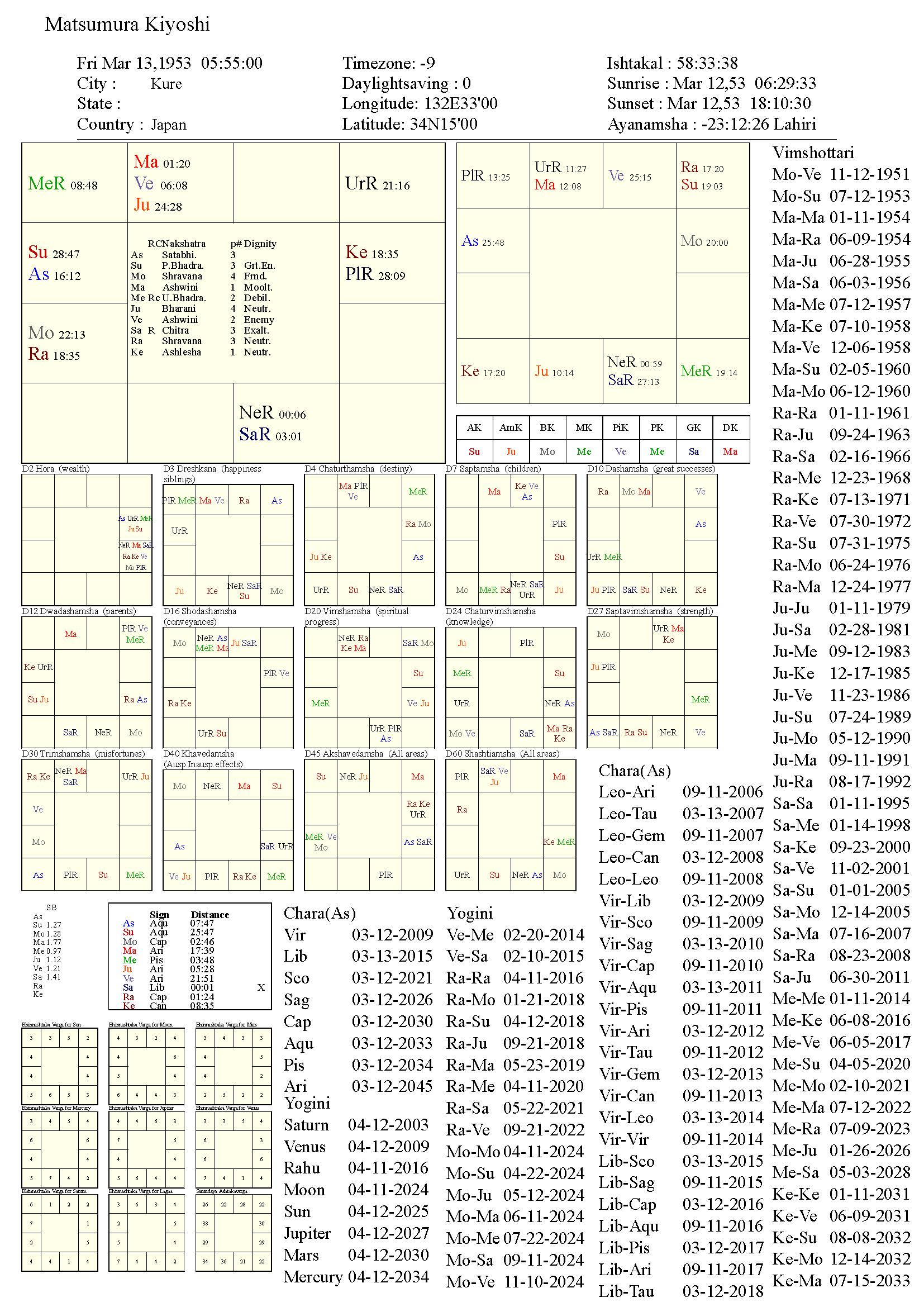matsumurakiyoshi_chart