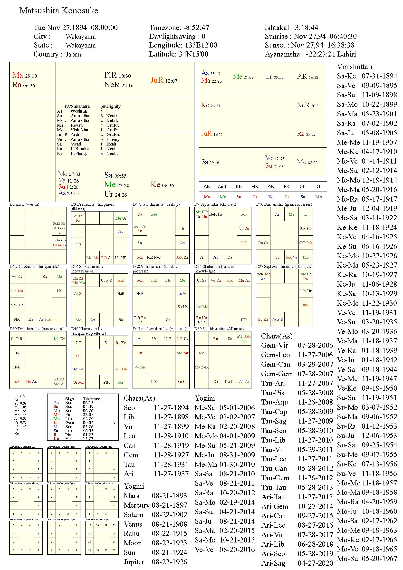 matsushitakonosuke_chart