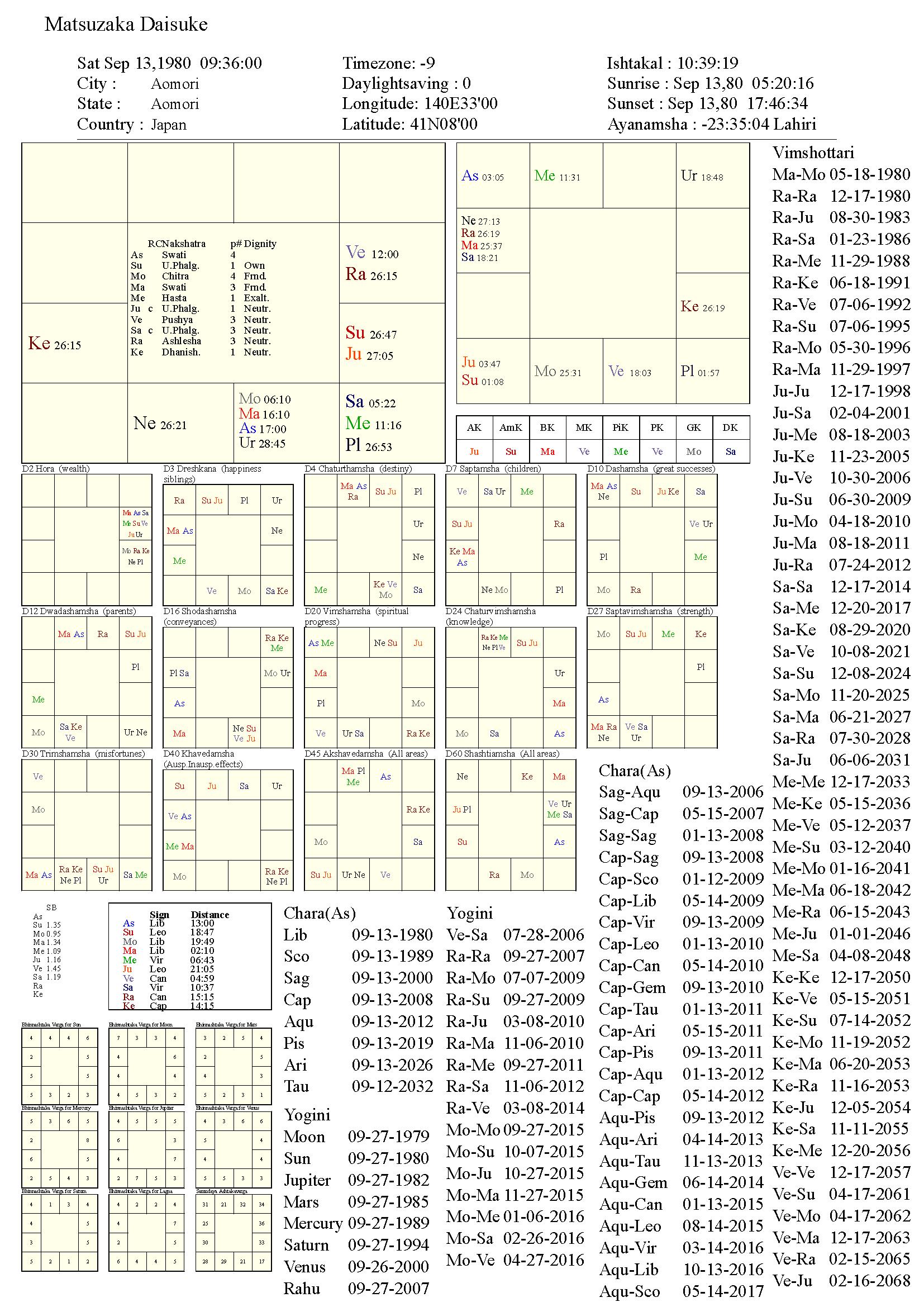 matsuzakadaisuke_chart