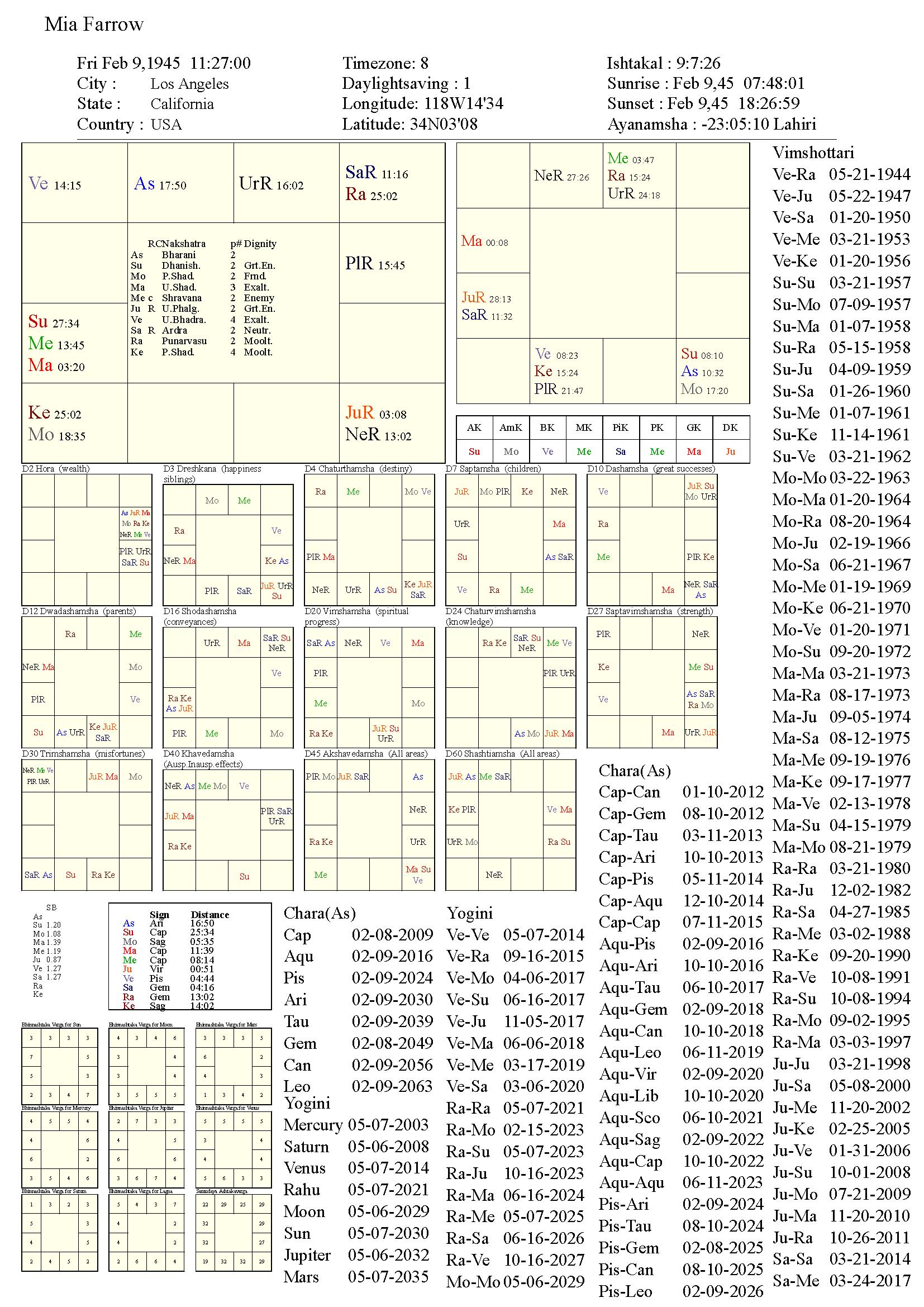 MiaFarrow_chart