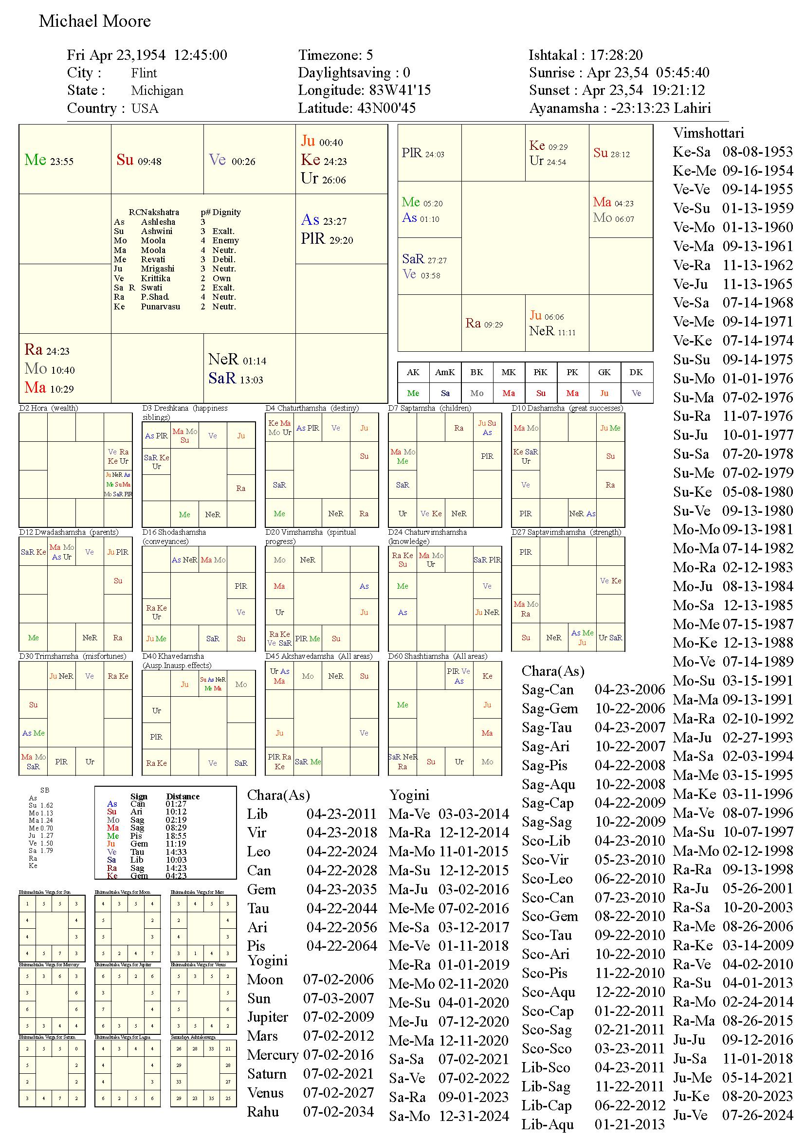 michaelmoore_chart