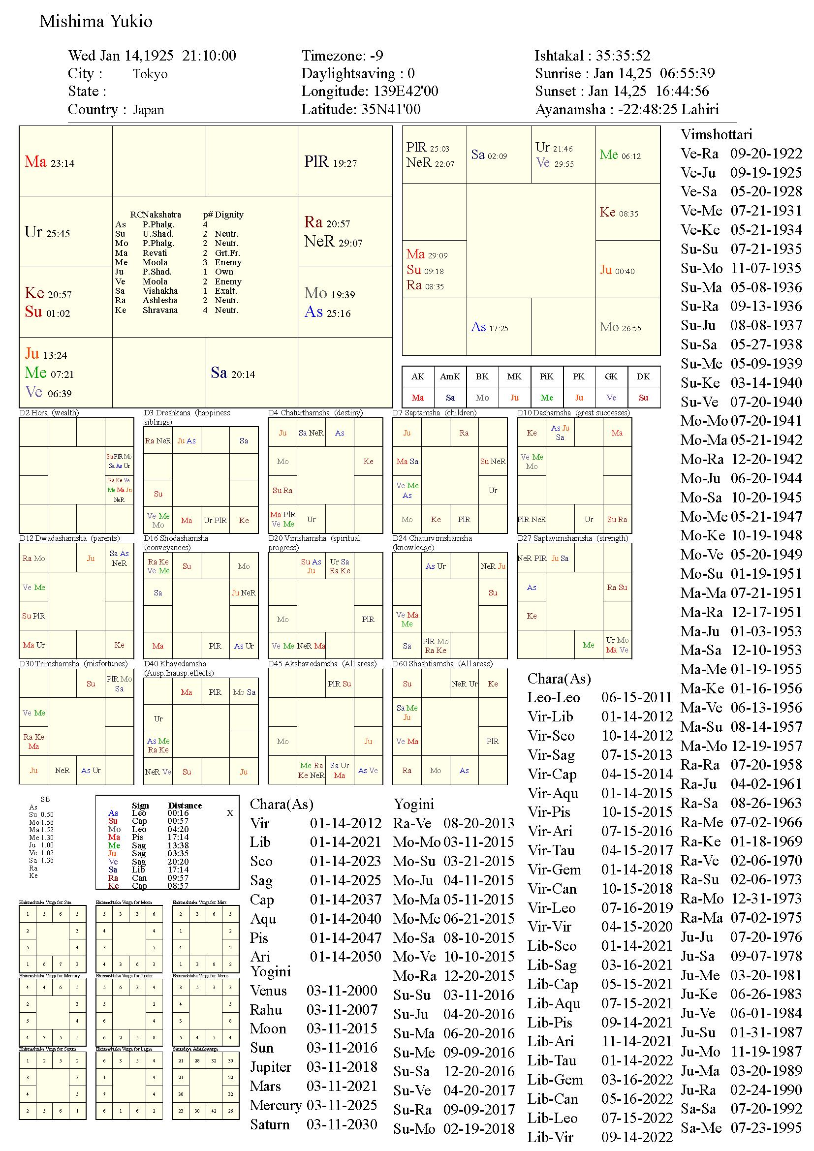MishimaYukio_chart