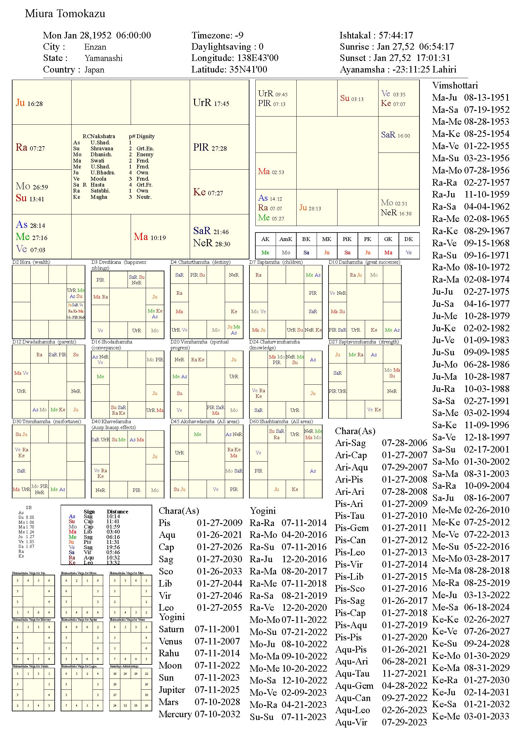 miuratomokazu_chart