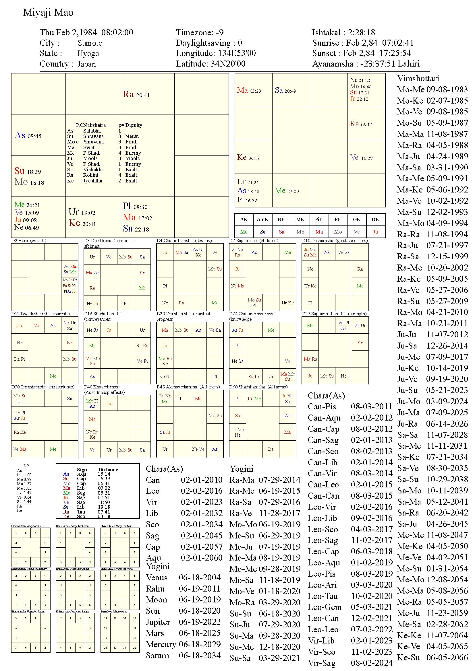 miyajimao_chart