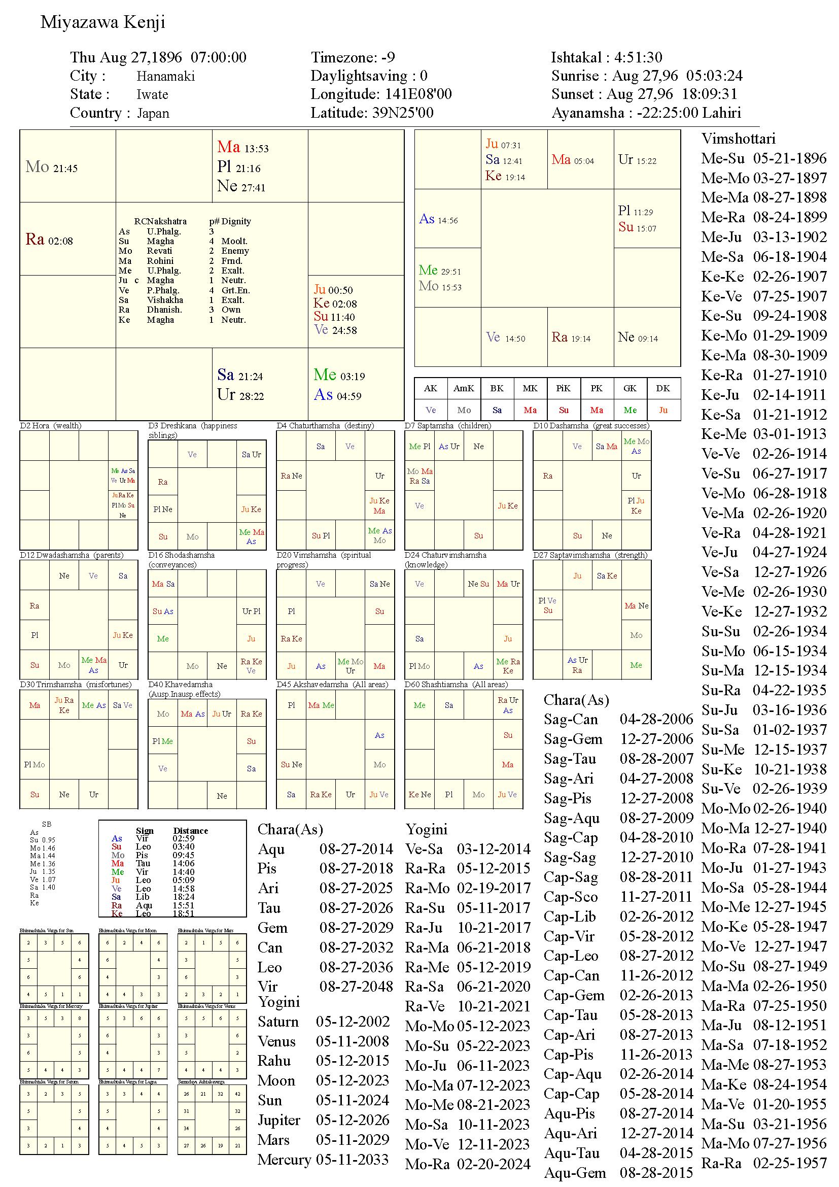 miyazawakenji_chart