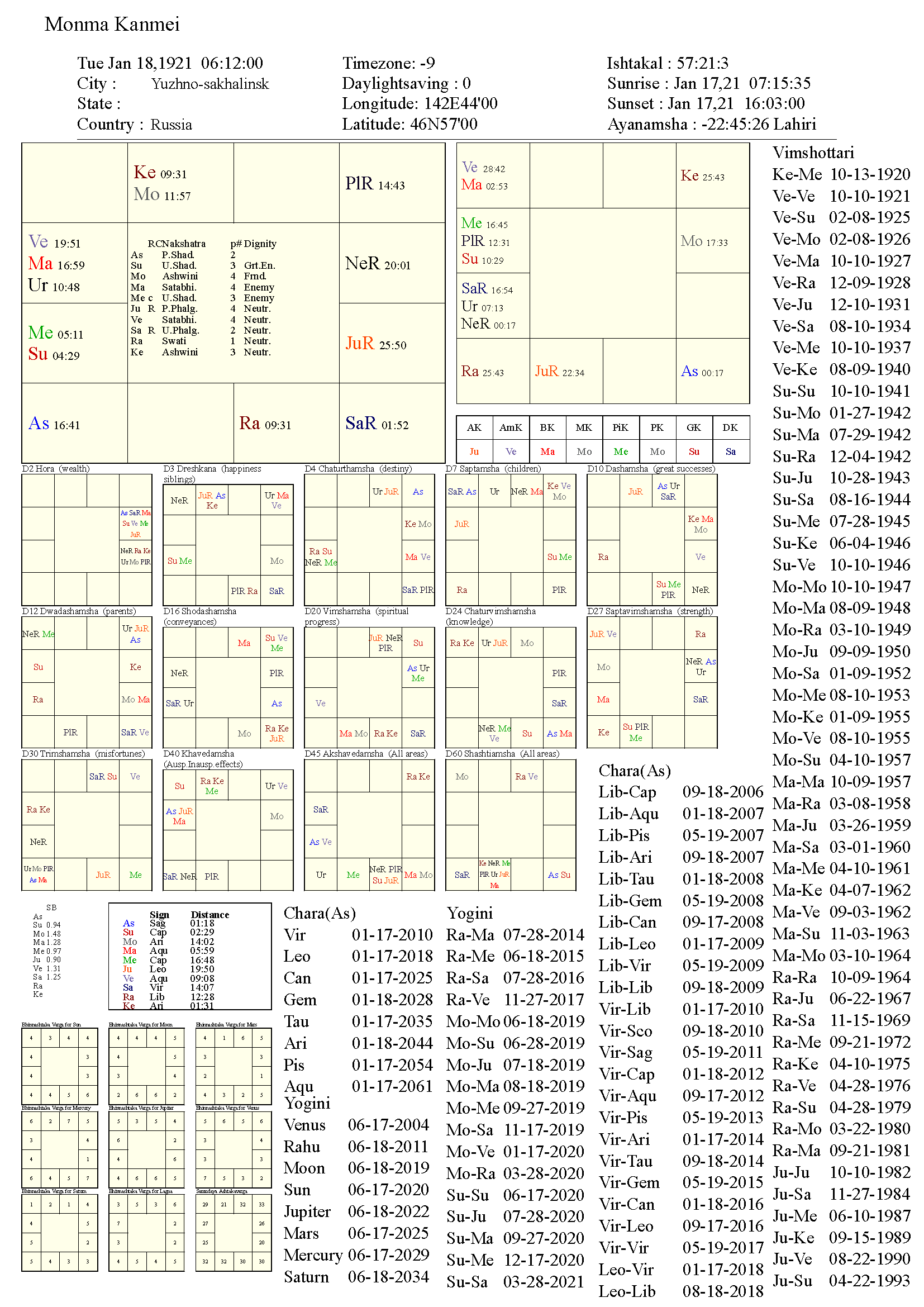 monmakanmei_chart