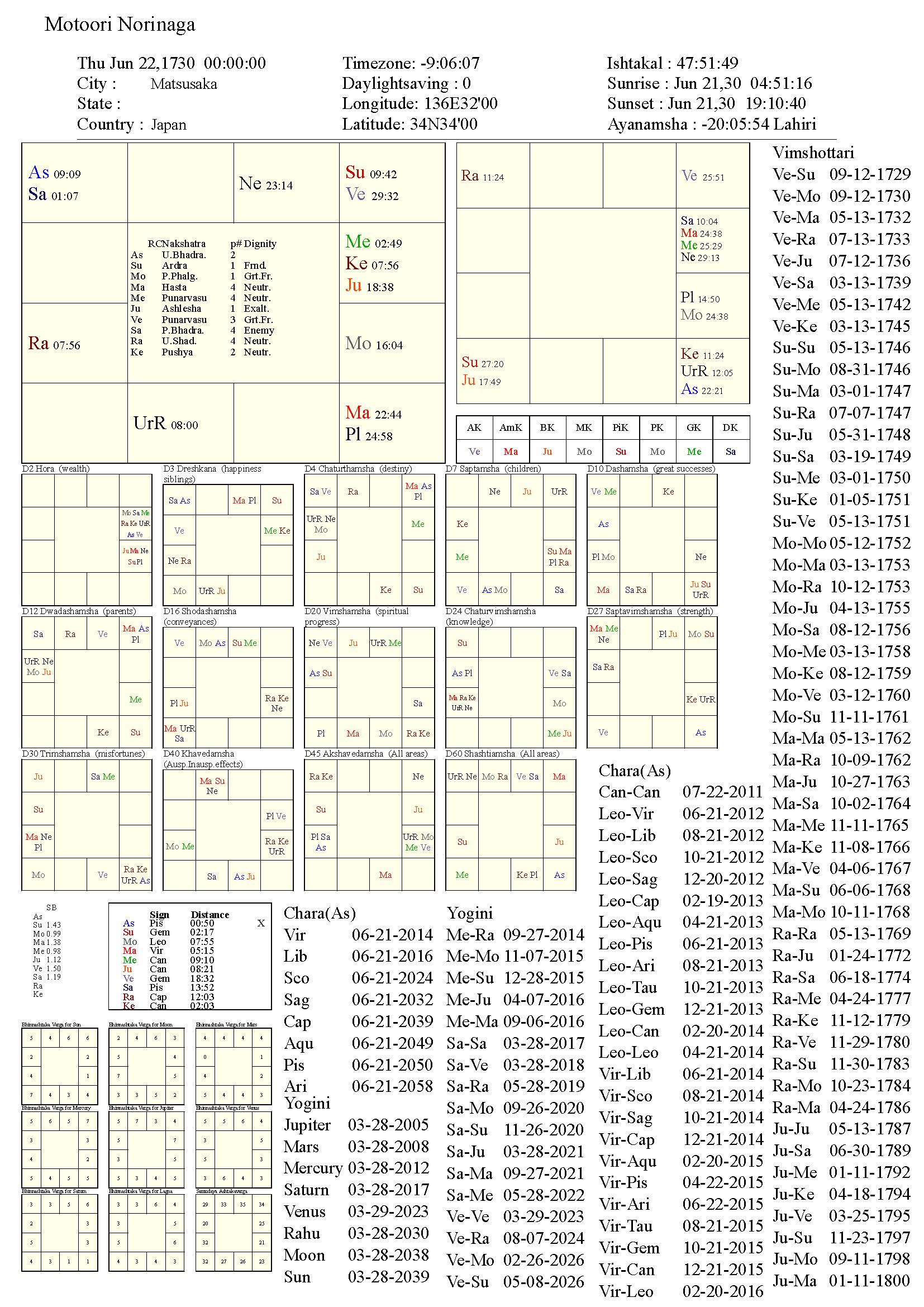 motoorinorinaga_chart