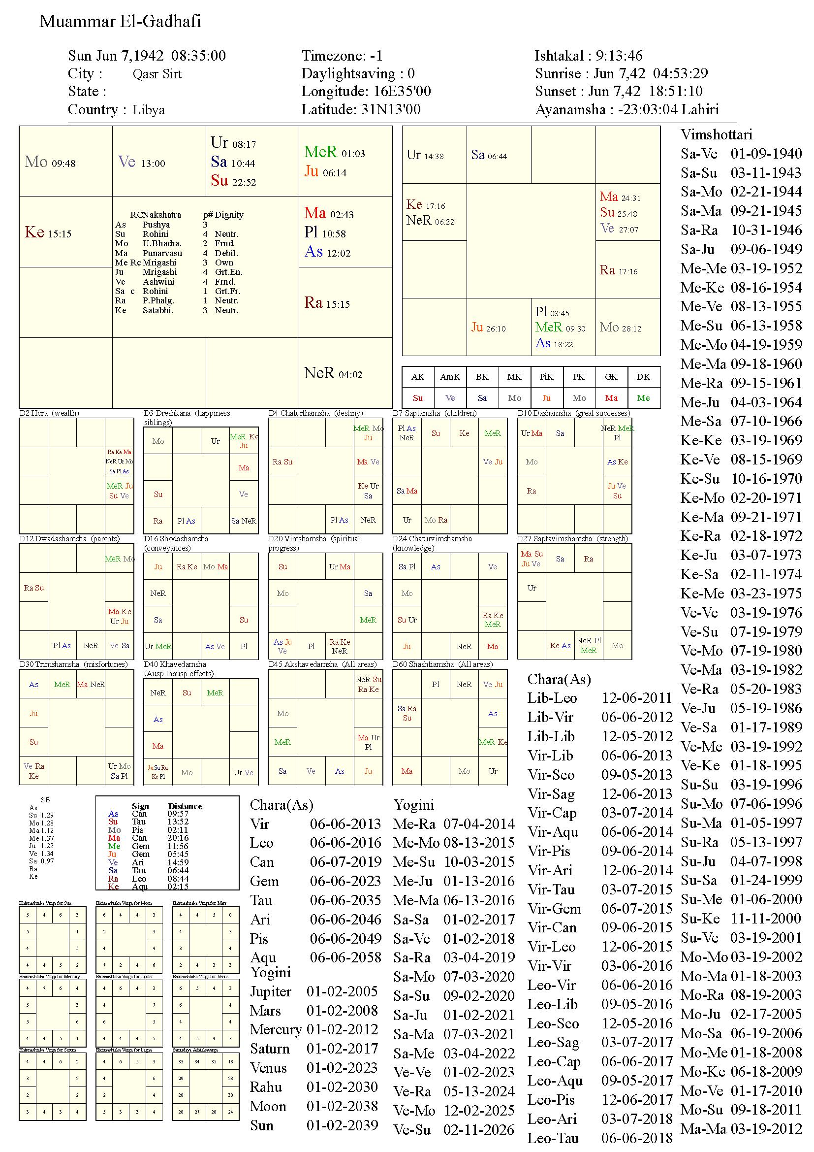 MuammarEl-Gadhafi_chart