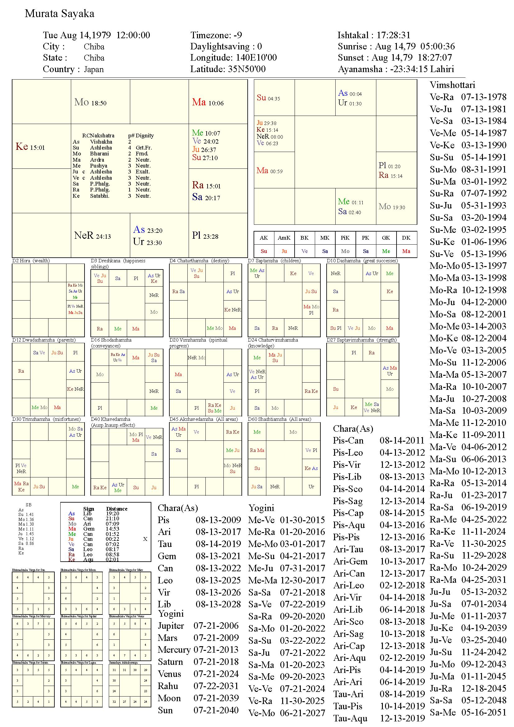 MurataSayaka_chart