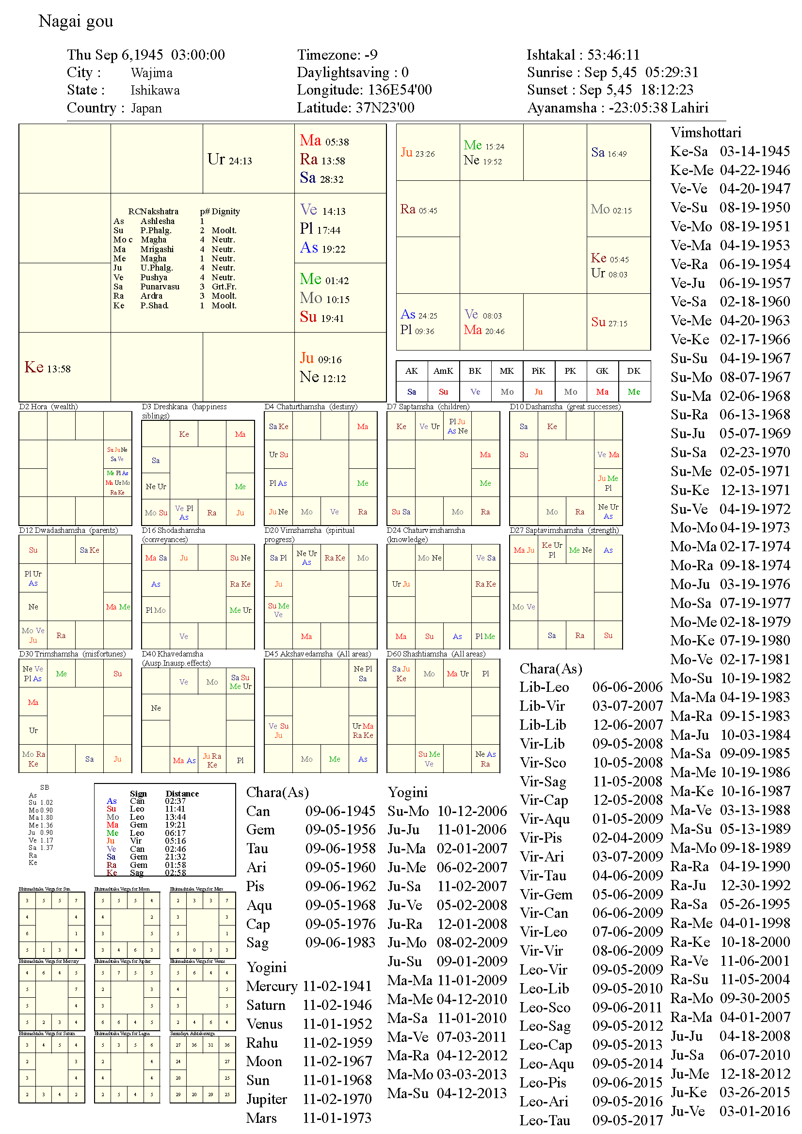 nagaigou_chart