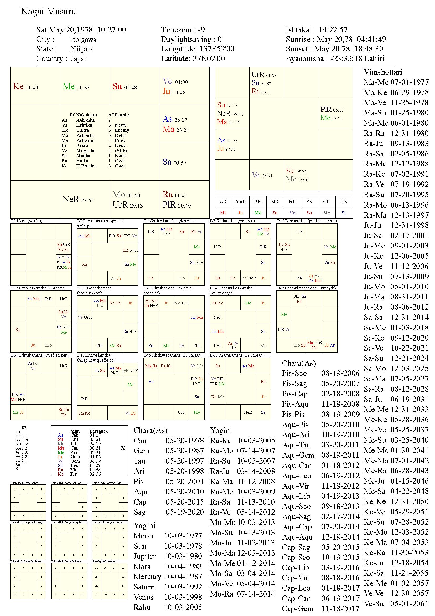 nagaimasaru_chart