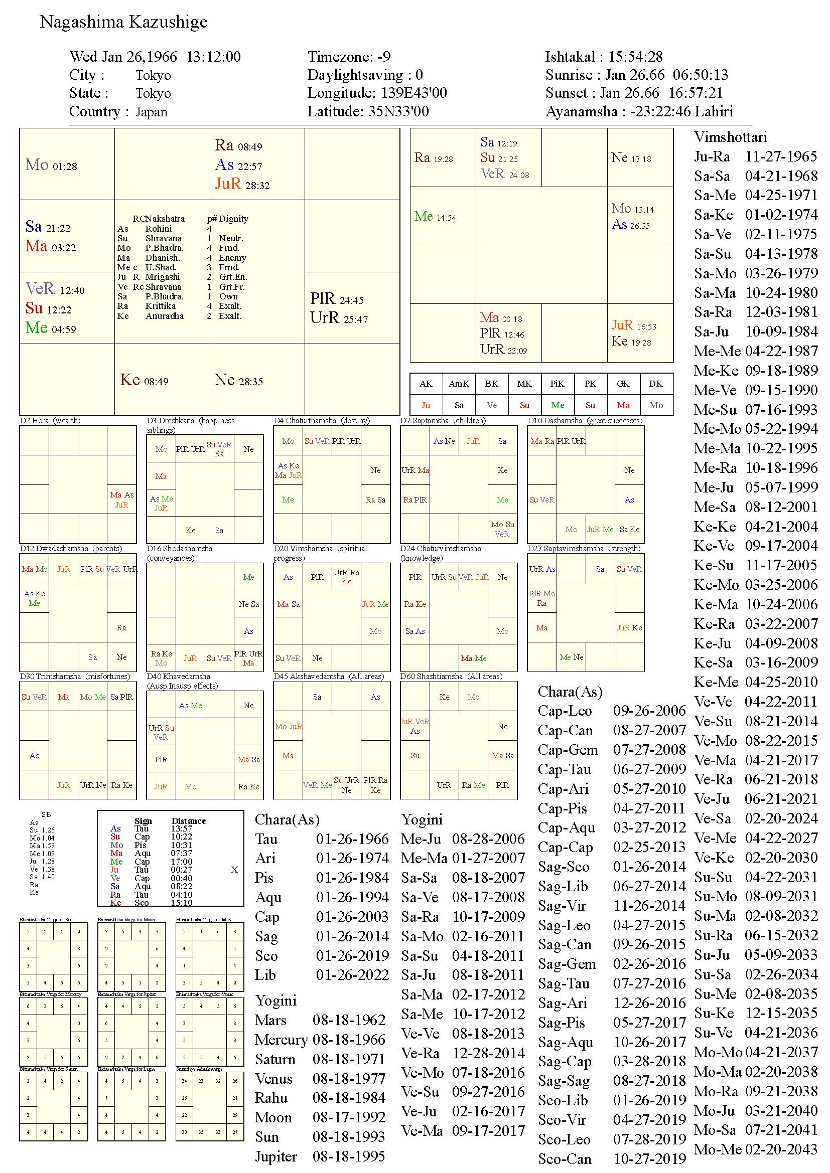 nagashimakazushige_chart