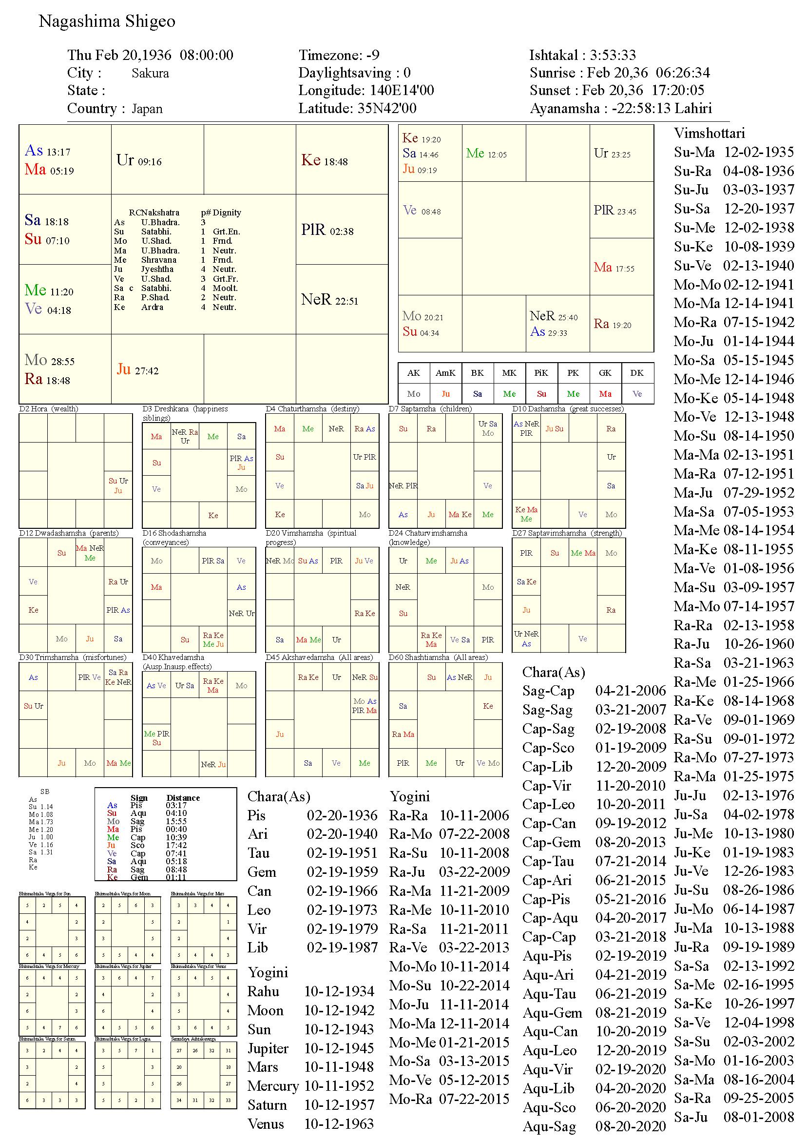 nagashimashigeo_chart