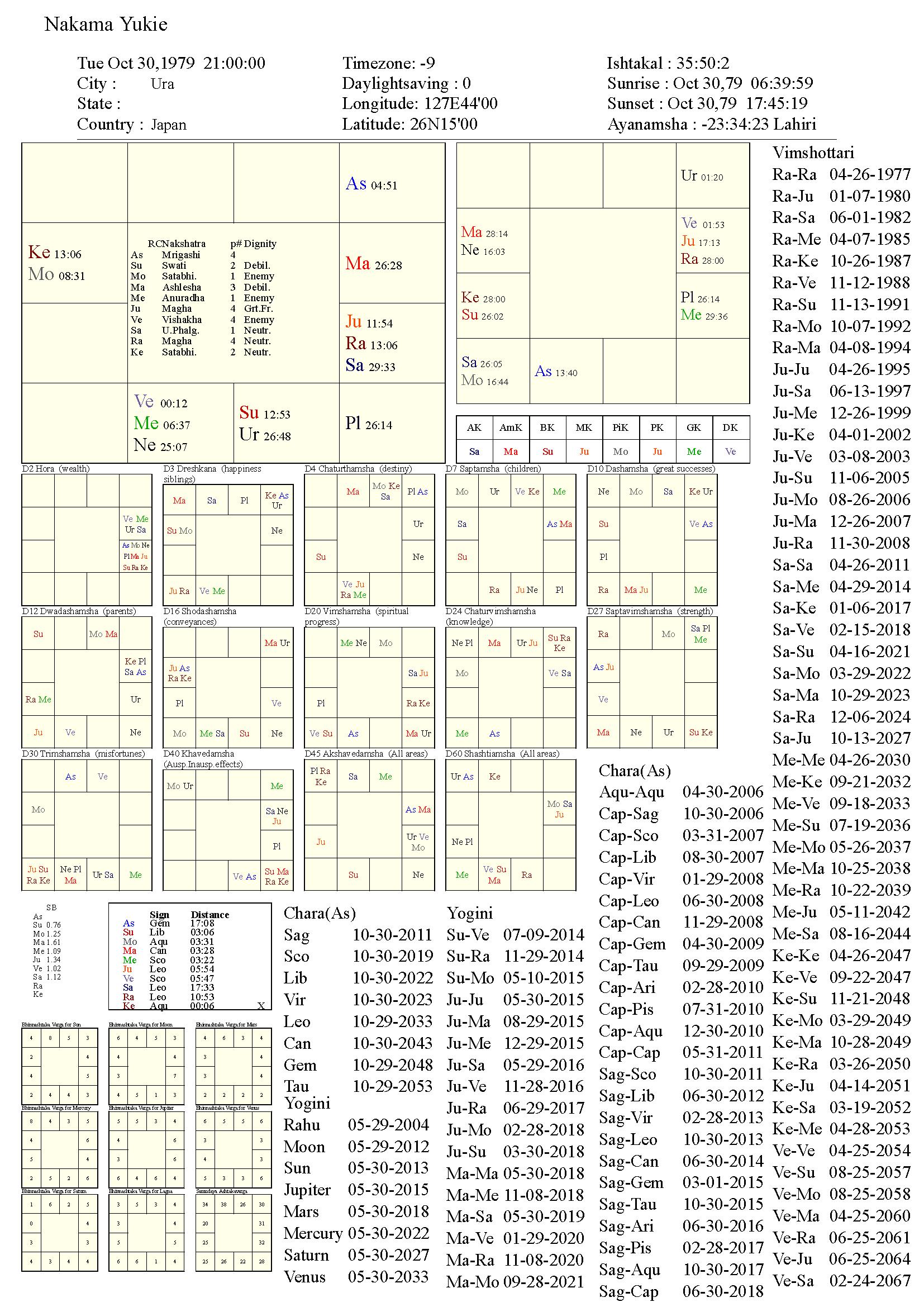 nakamayukie_chart