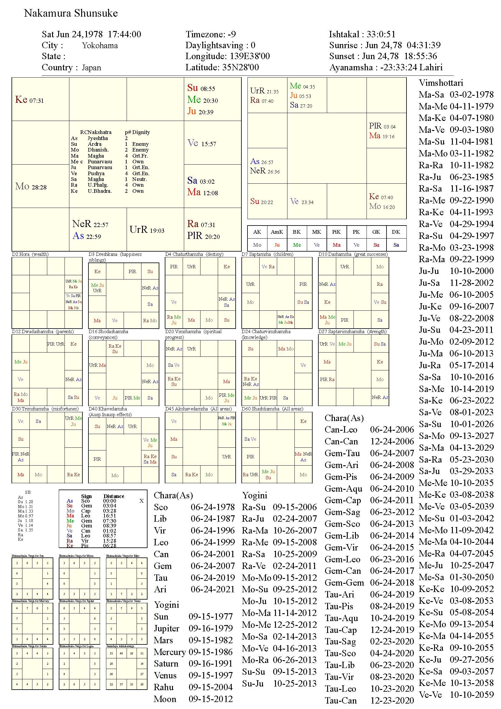 nakamurashunsuke_chart