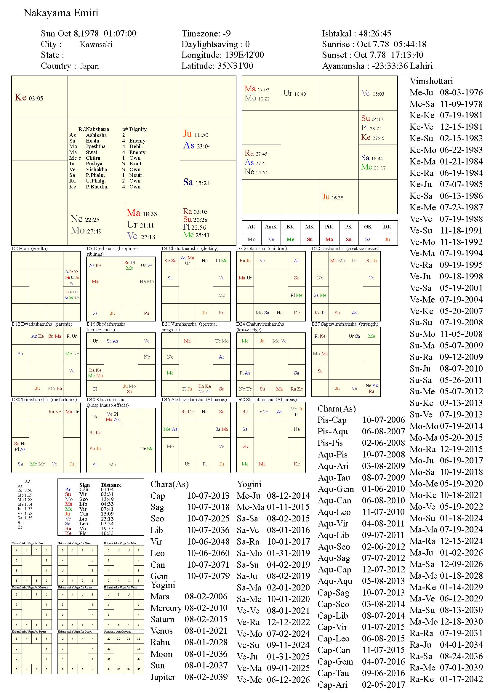 nakayamaemiri_chart