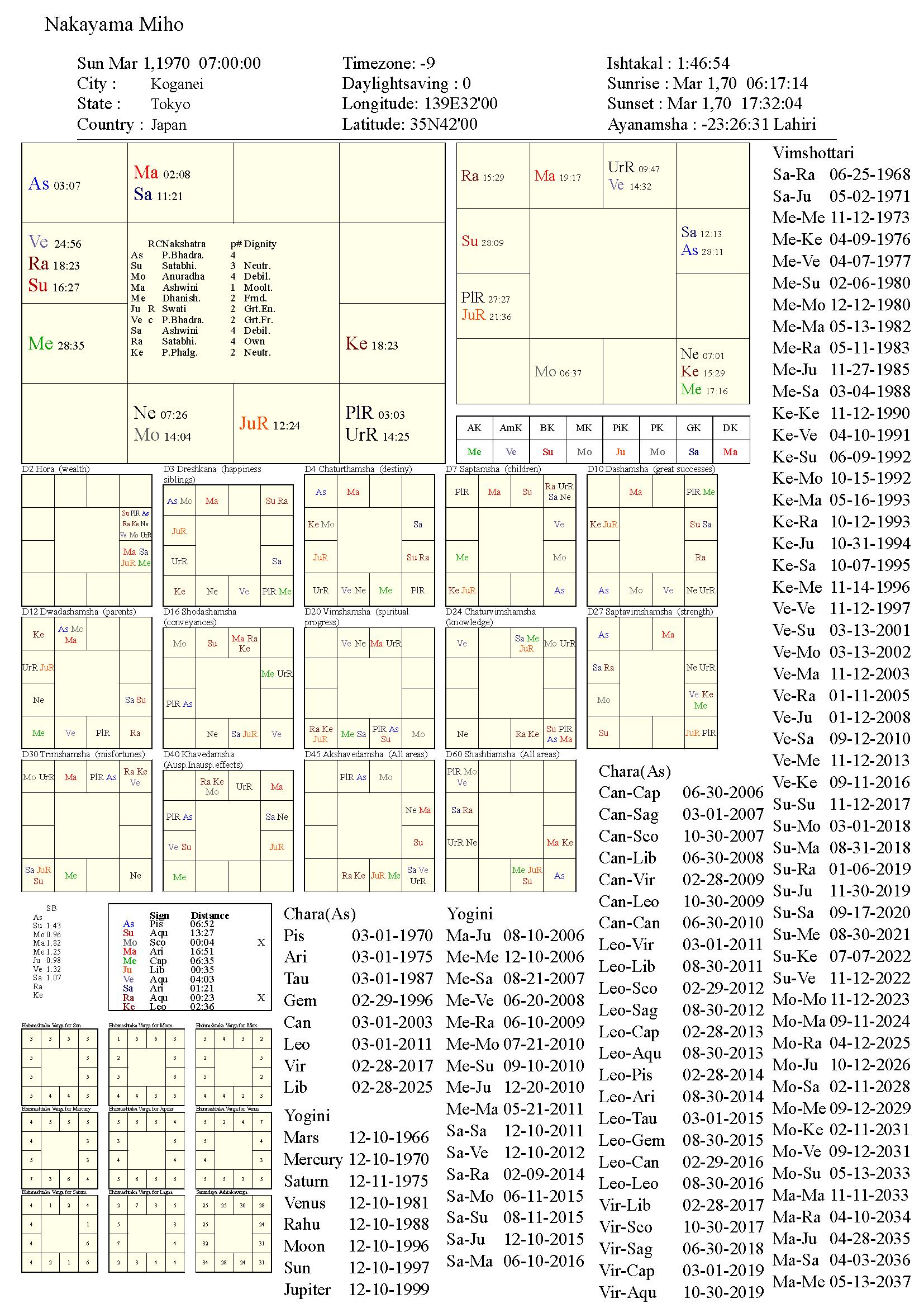 nakayamamiho_chart