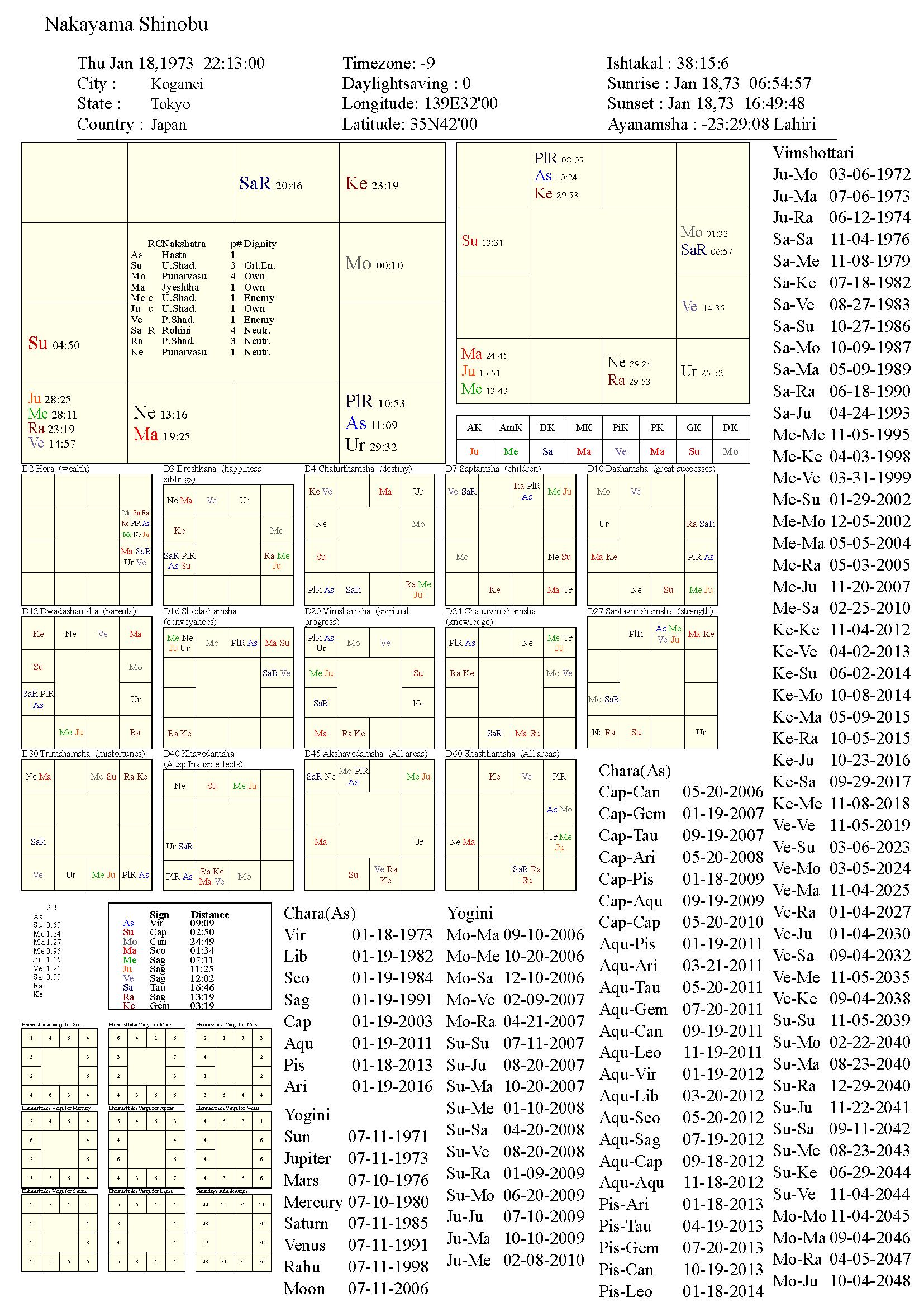 nakayamashinobu_chart