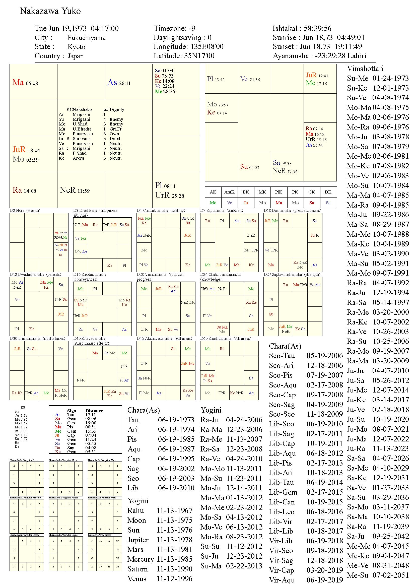 nakazawayuko_chart