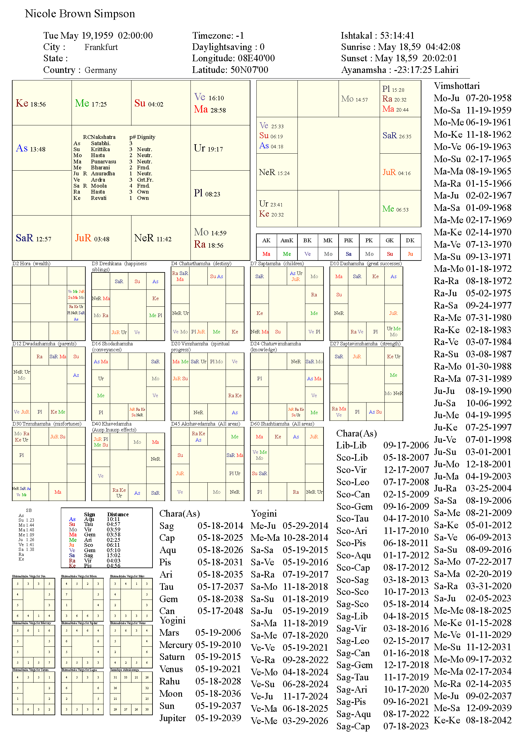 nicolebrownsimpson_chart