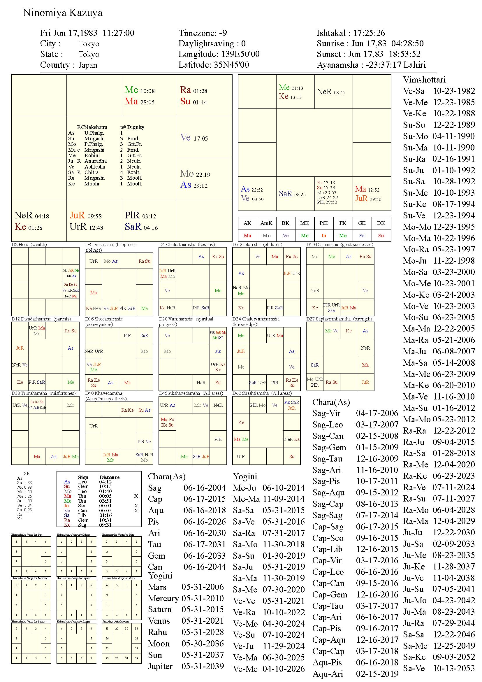 ninomiyakazuya_chart