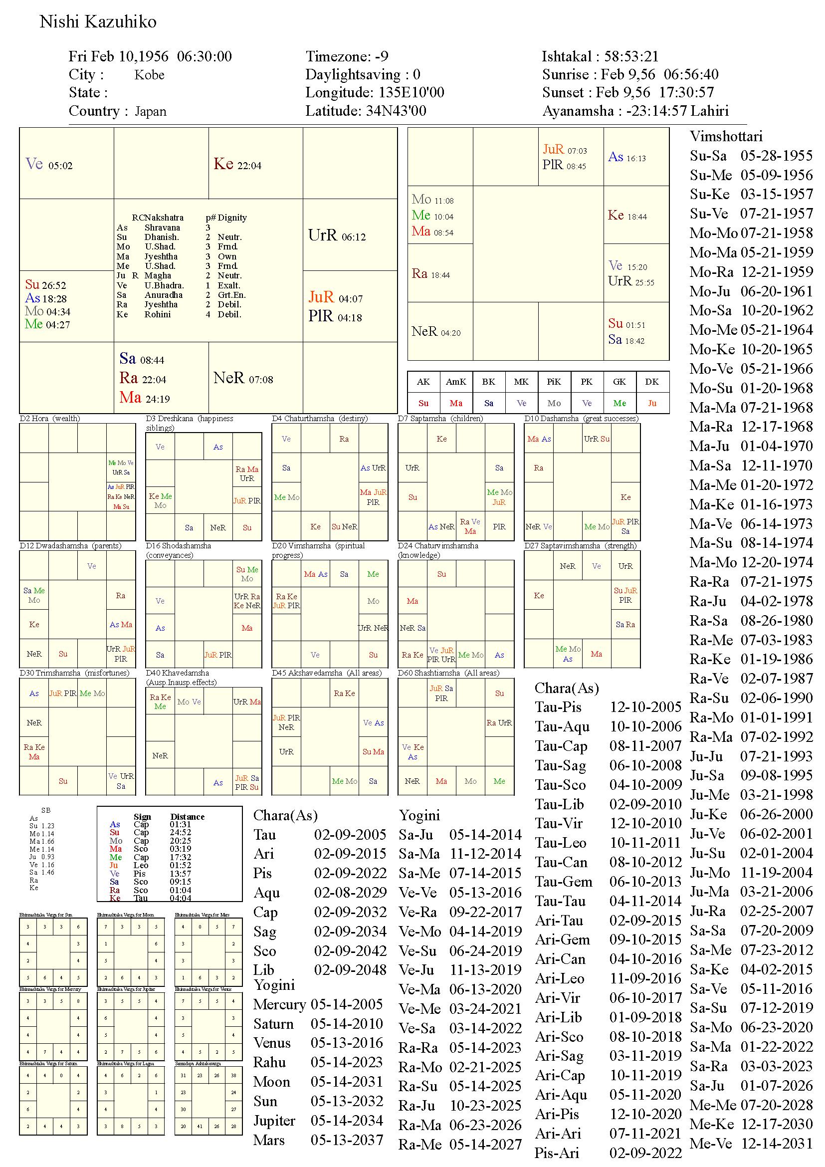nishikazuhiko_chart