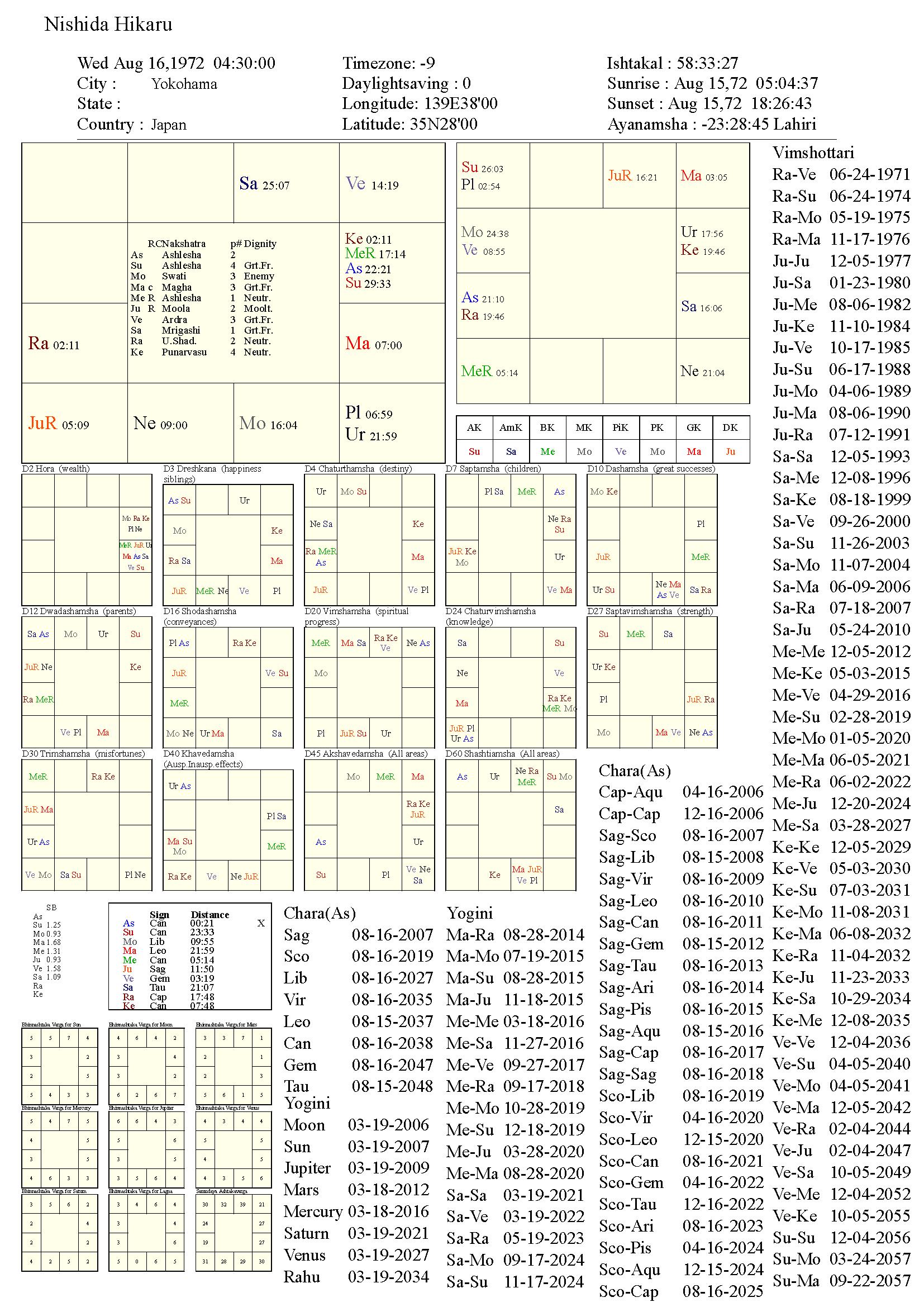 nishidahikaru_chart