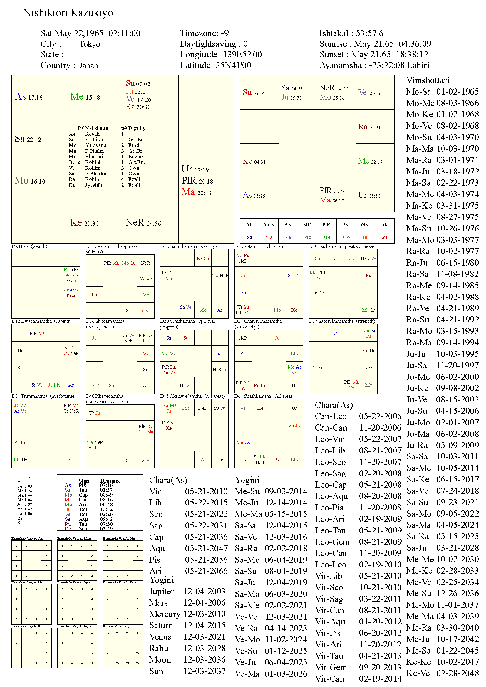 nishikiorikazukiyo_chart