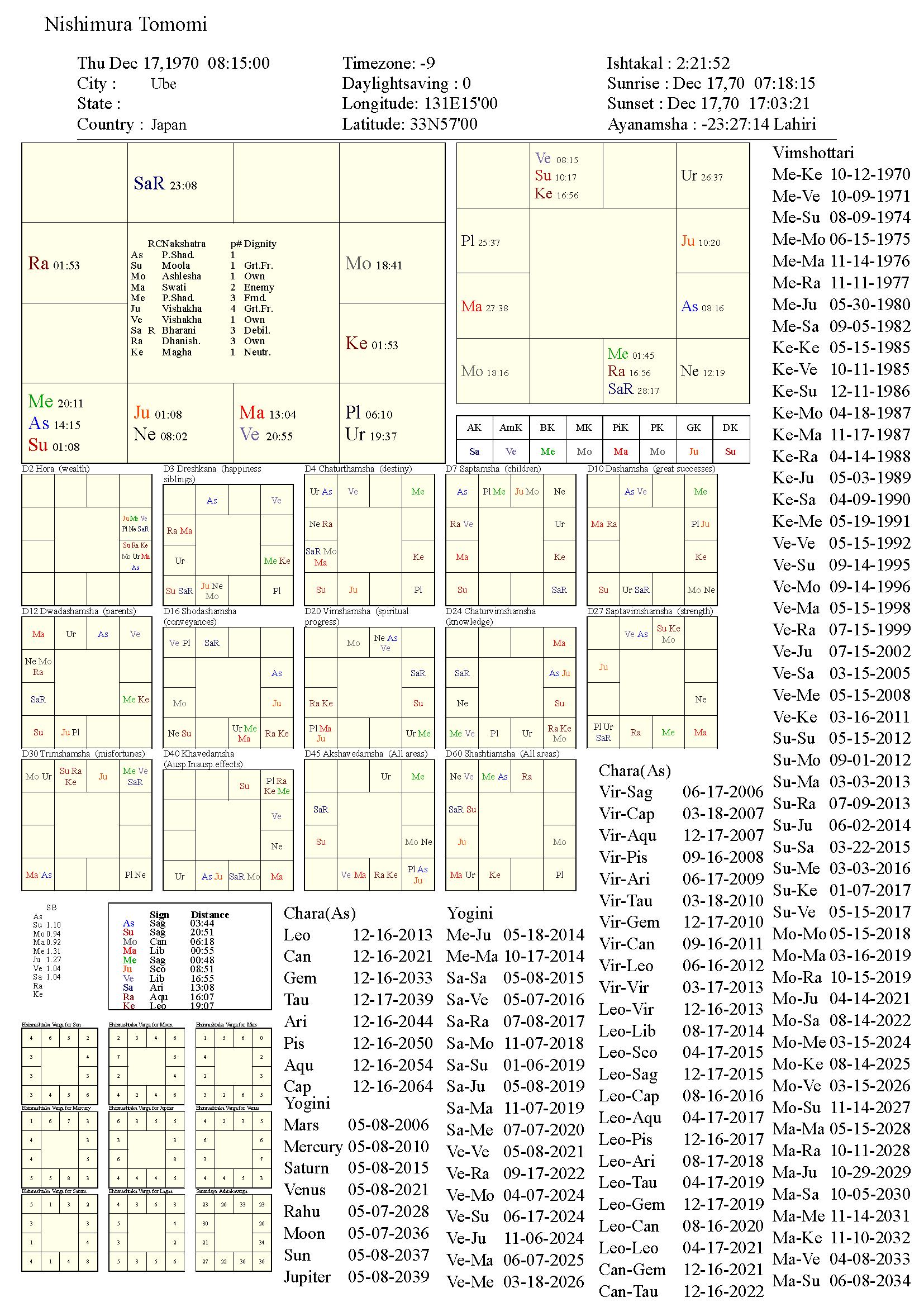 nishimuratomomi_chart