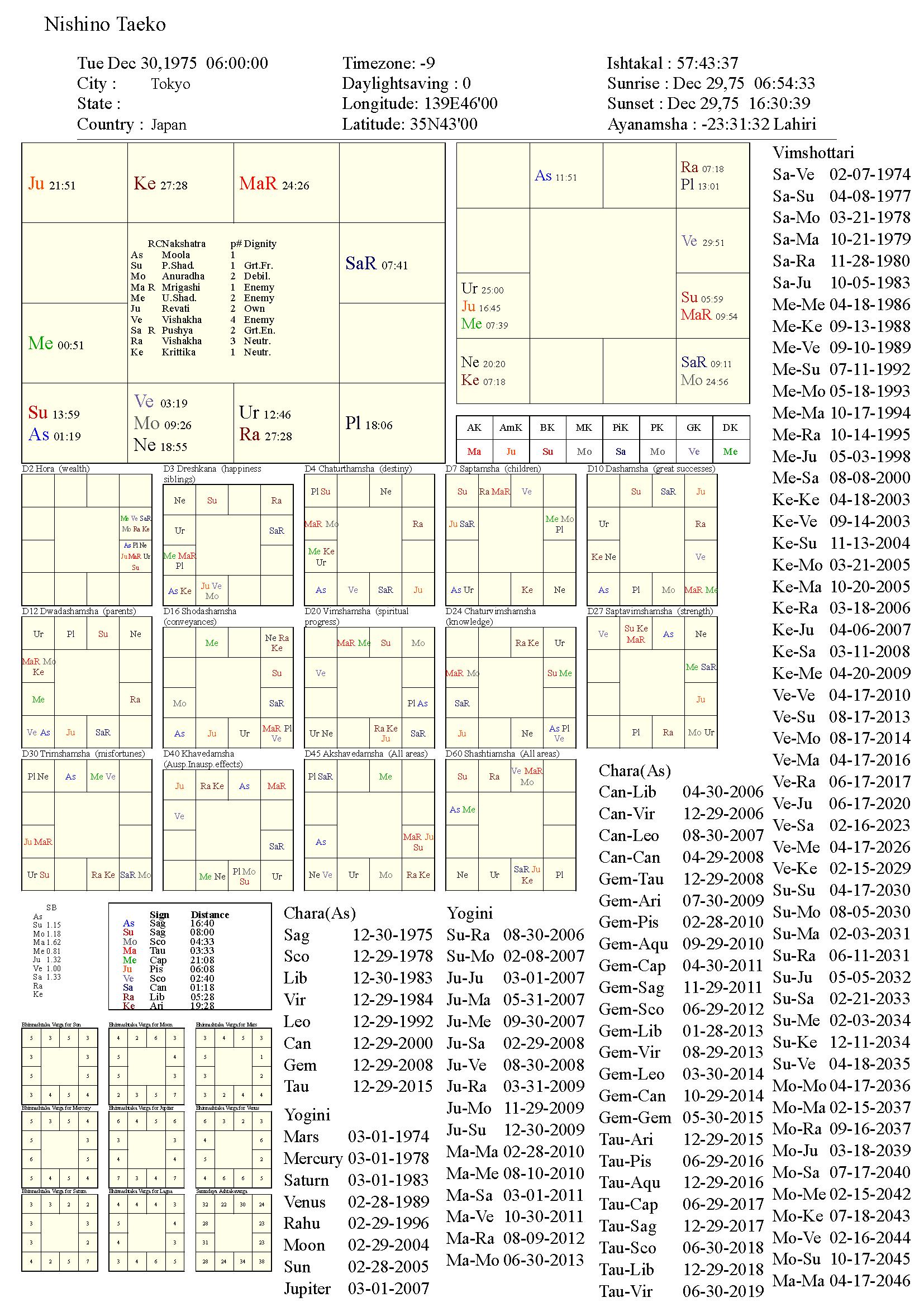 nishinotaeko_chart