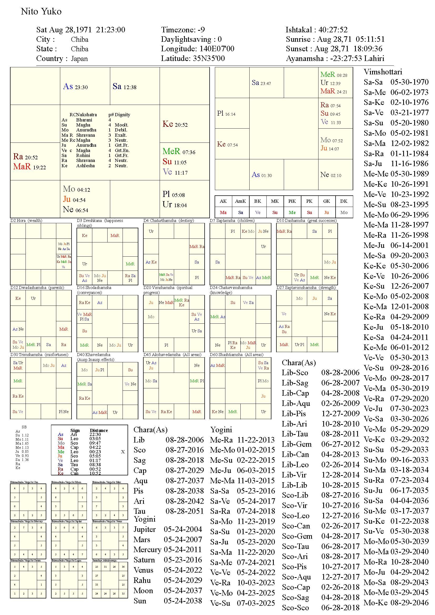 nitoyuko_chart