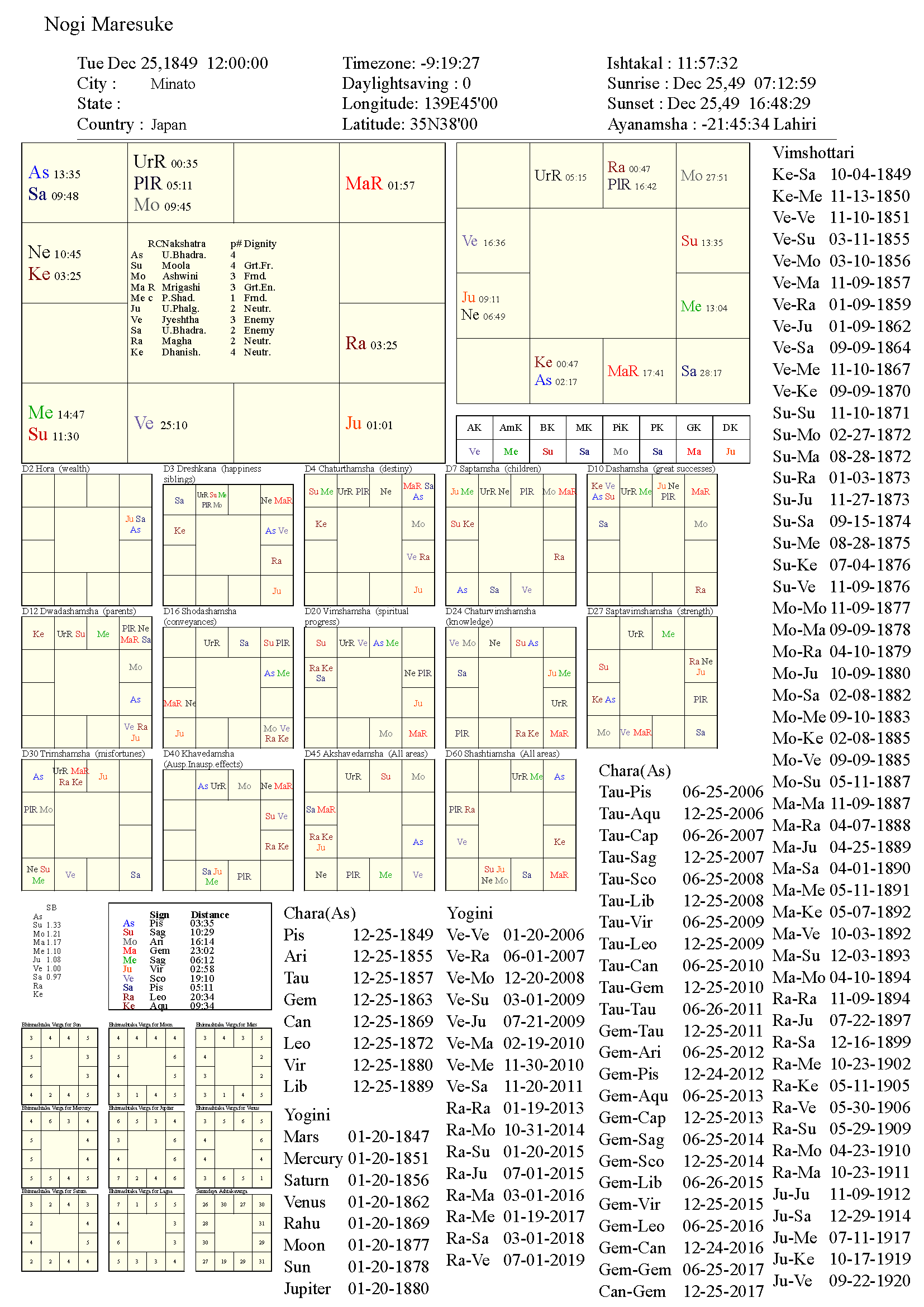 nogimaresuke_chart