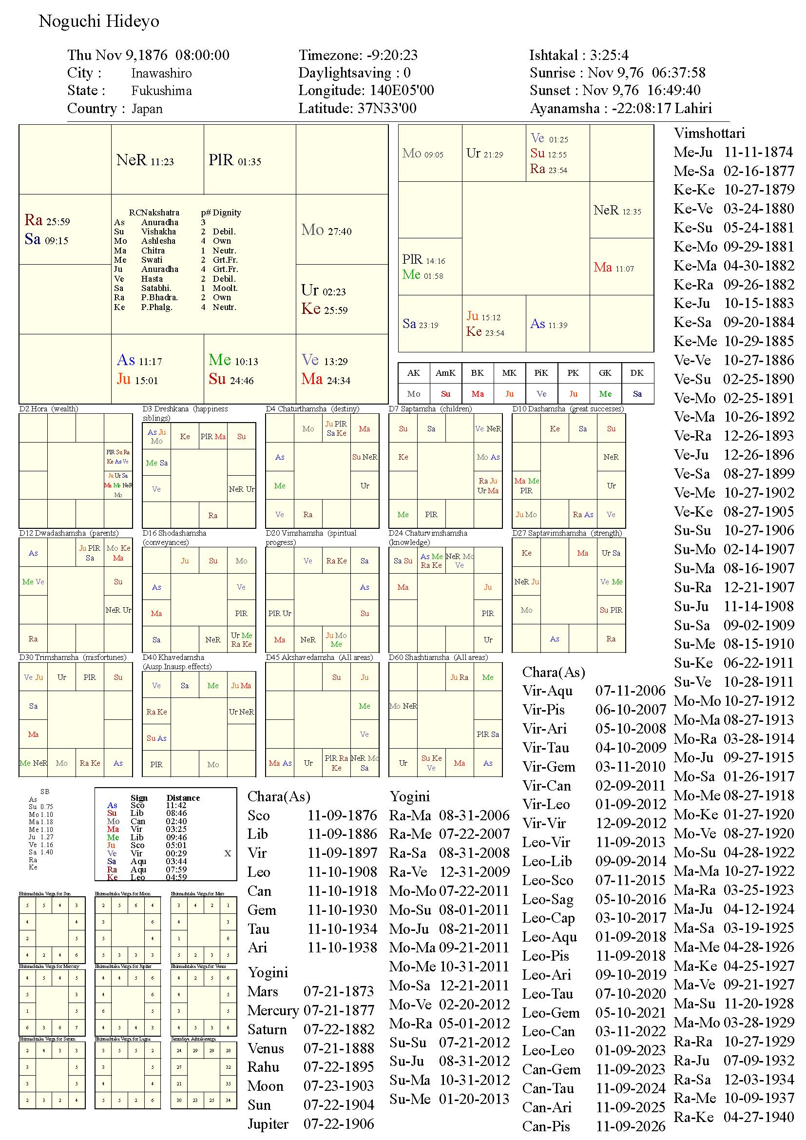 noguchihideyo_chart
