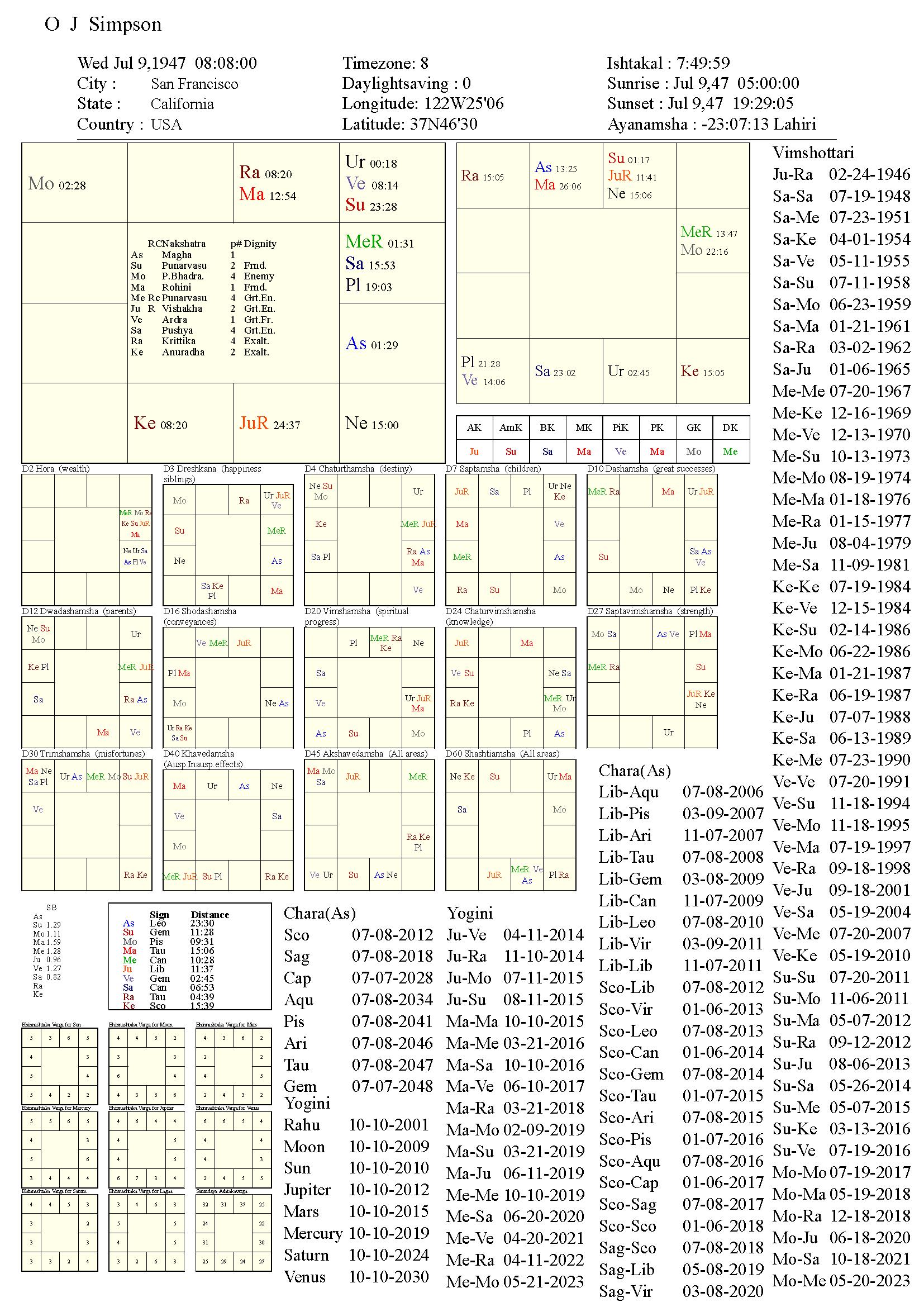o_j_simpson_chart