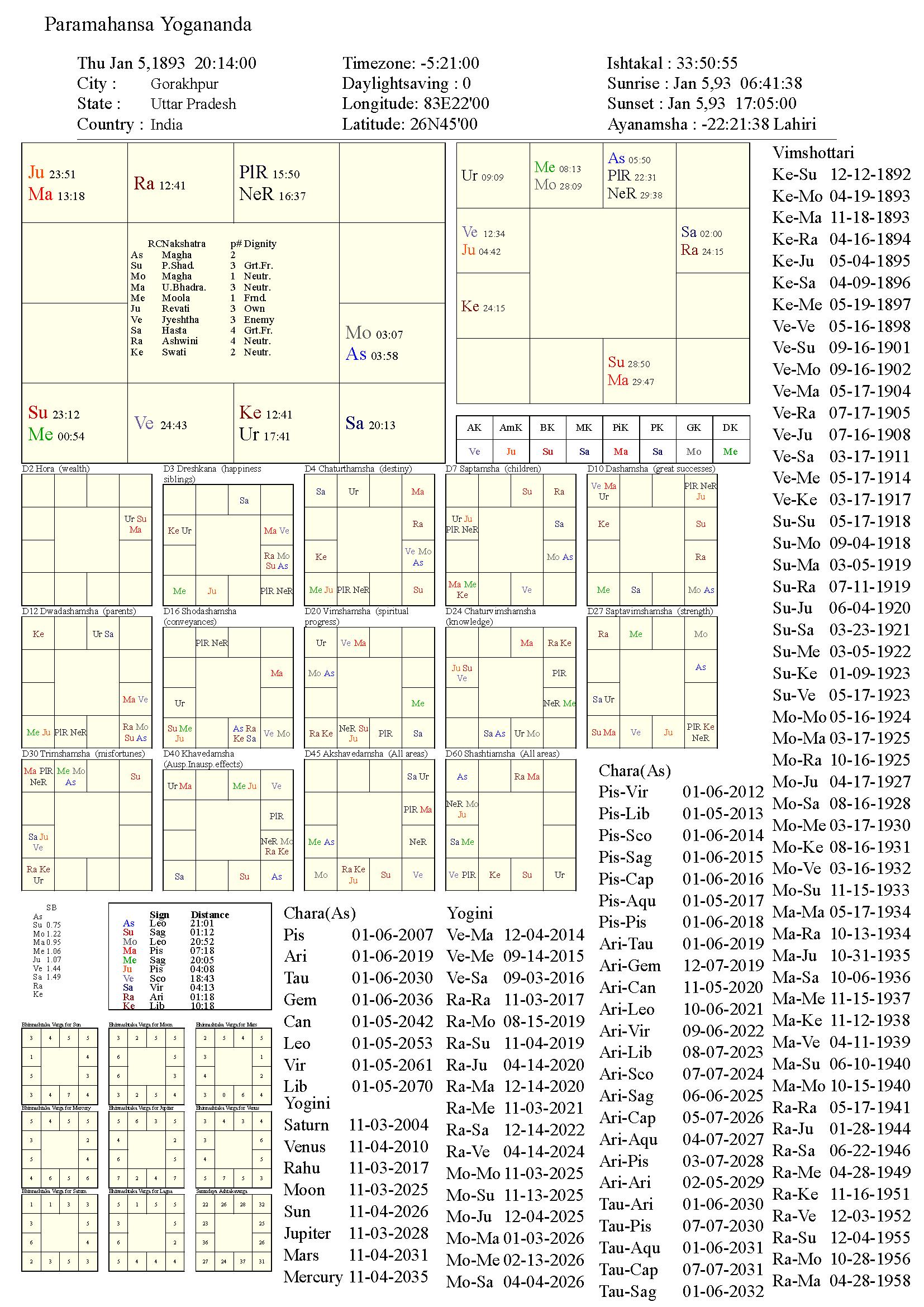 ParamahansaYogananda_chart