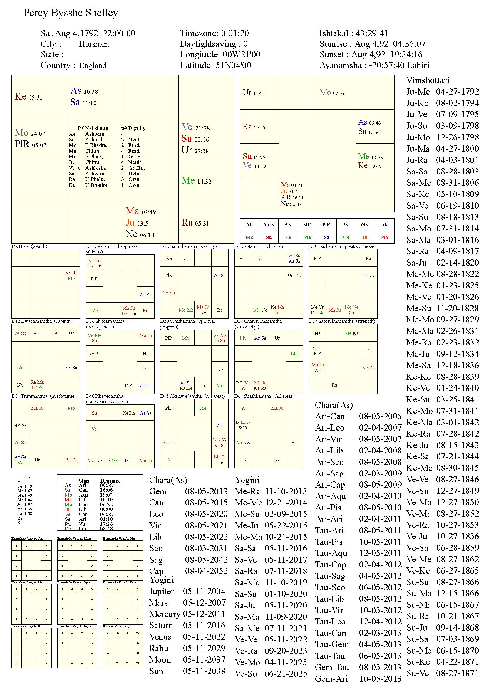 percybyssheshelley_chart