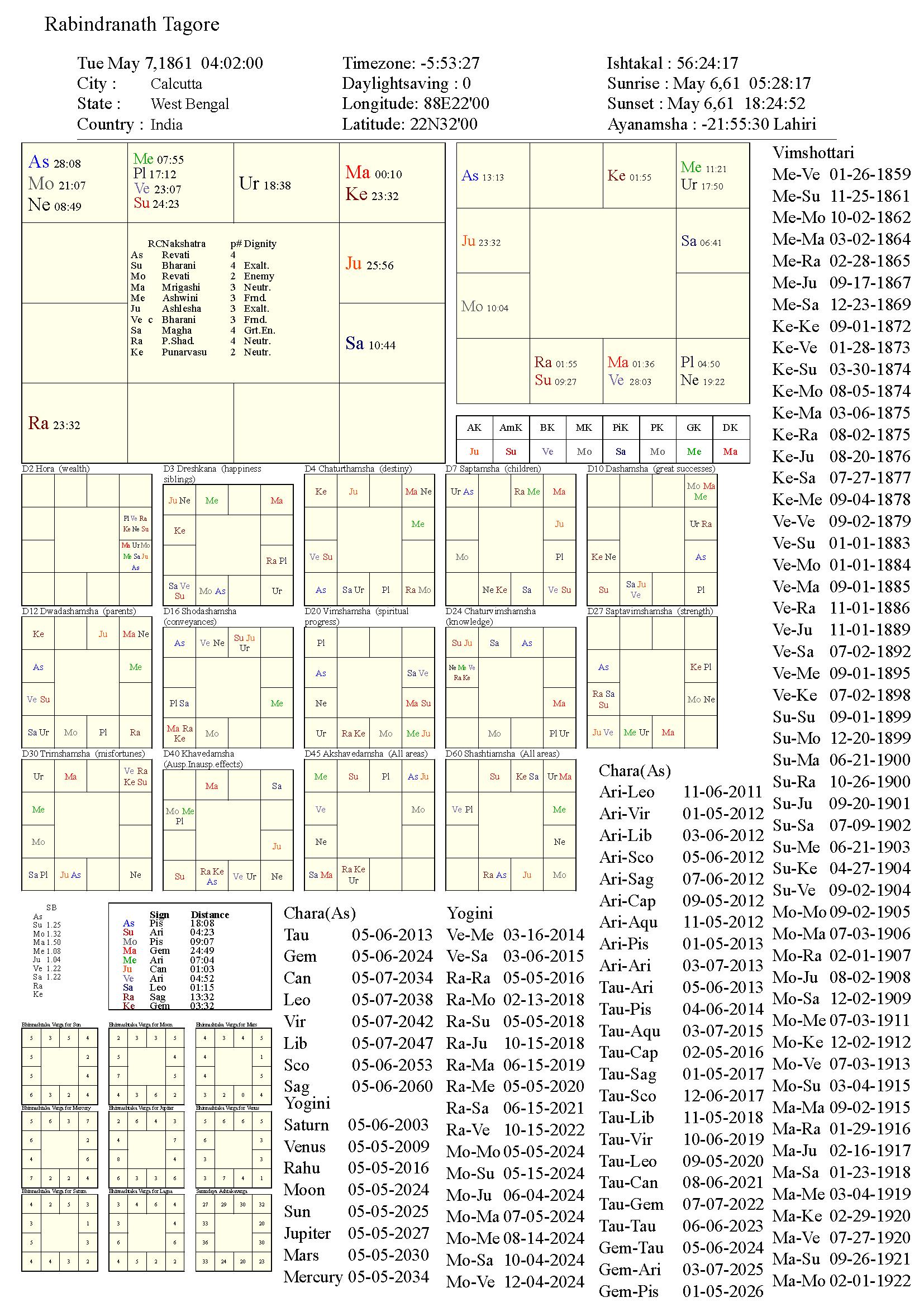 rabindranathtagore_chart