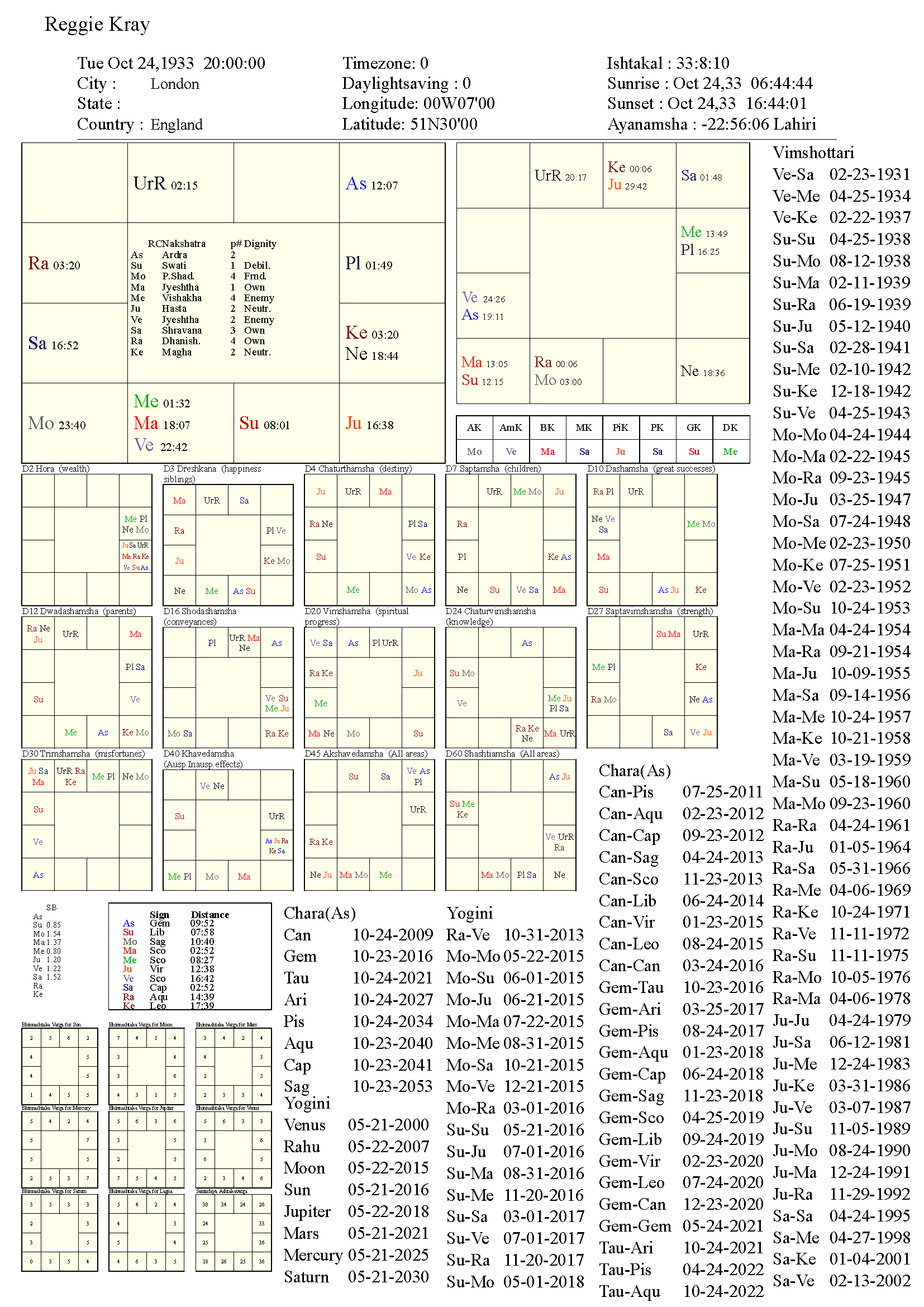 reggiekray_chart