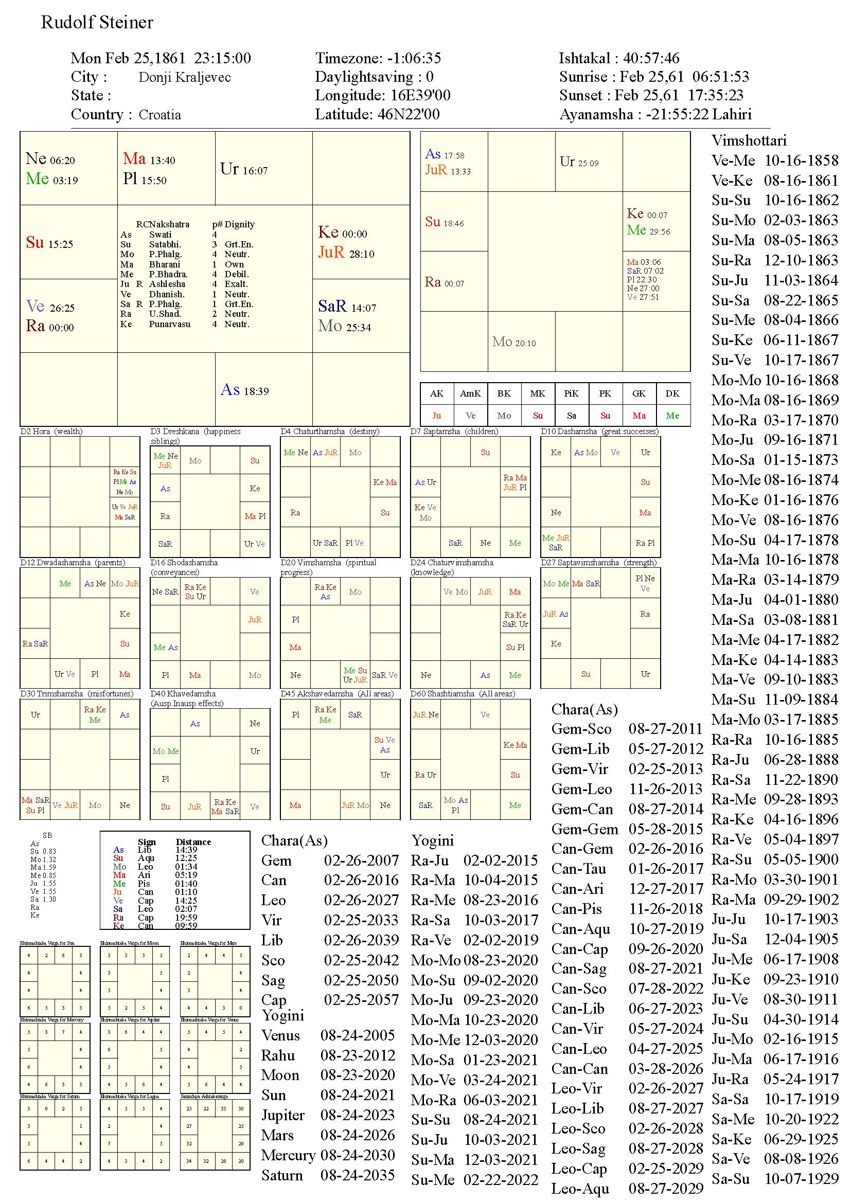 RudolfSteiner_chart