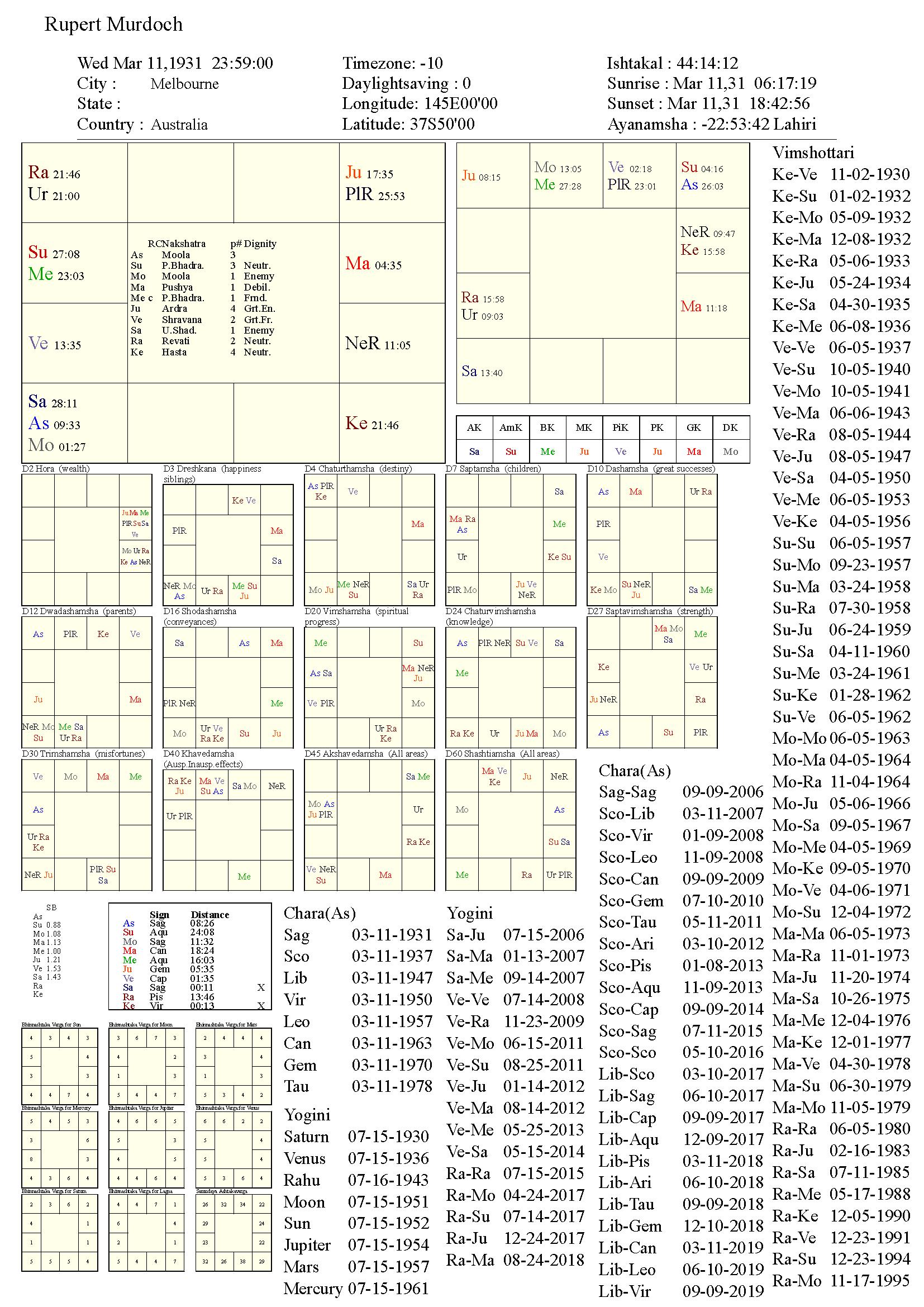 rupertmurdoch_chart