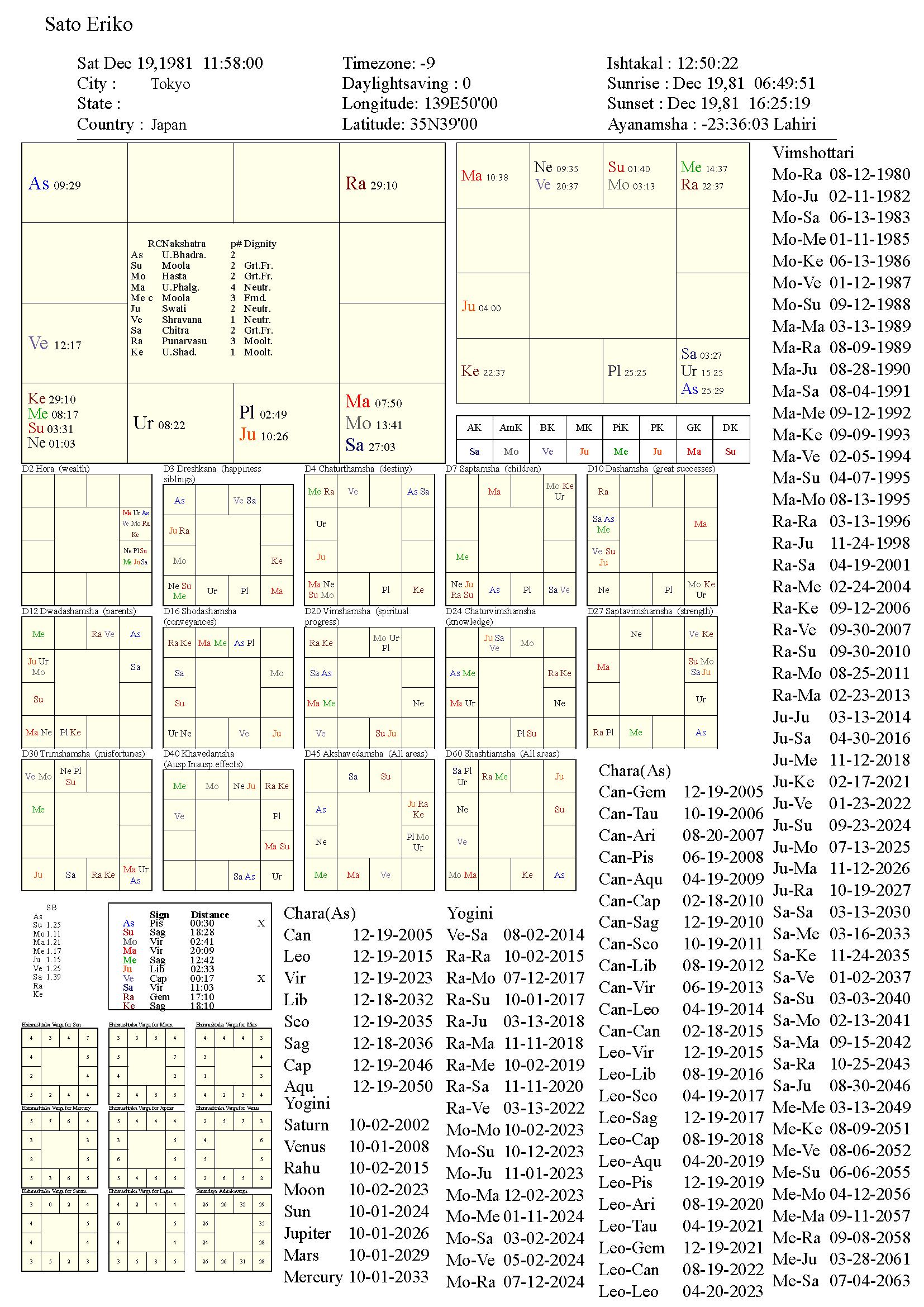 satoeriko_chart