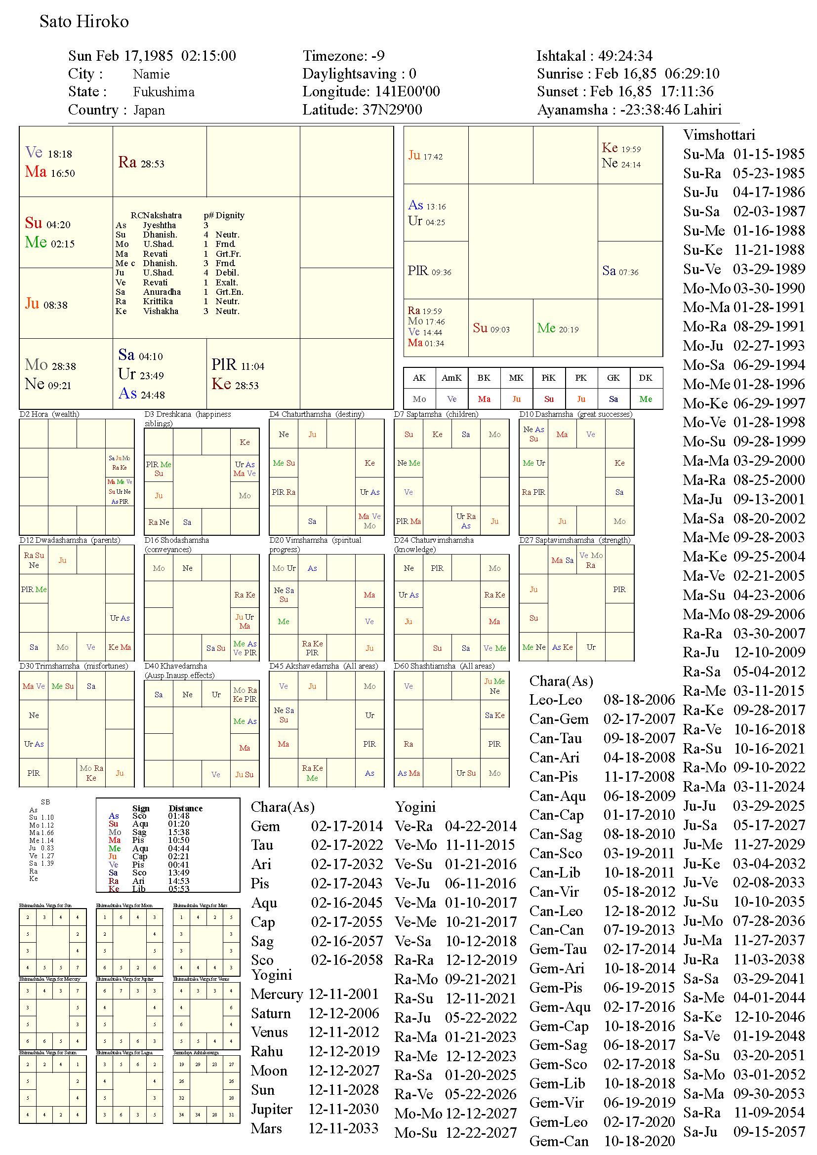 satohiroko_chart