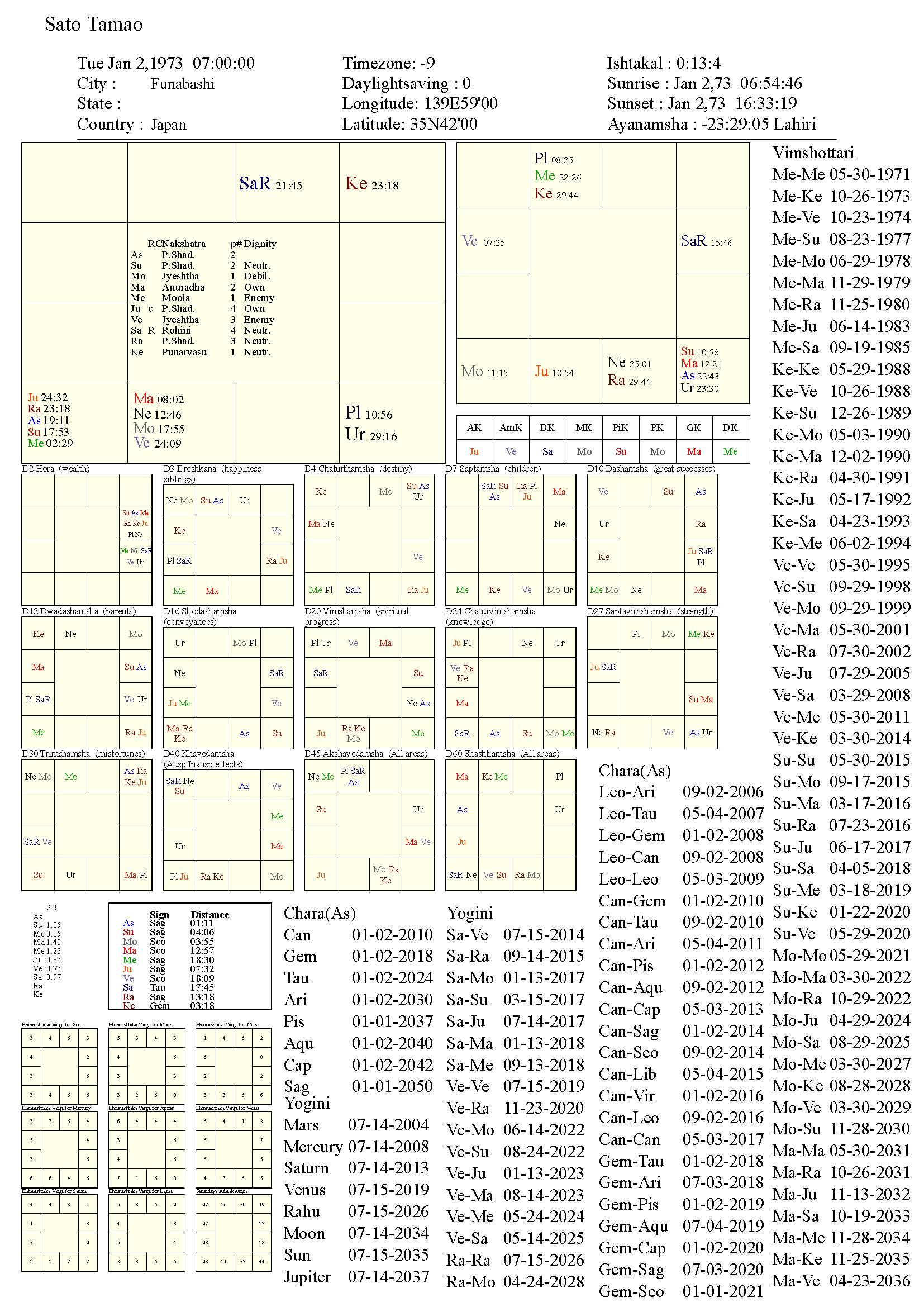 satotamao_chart