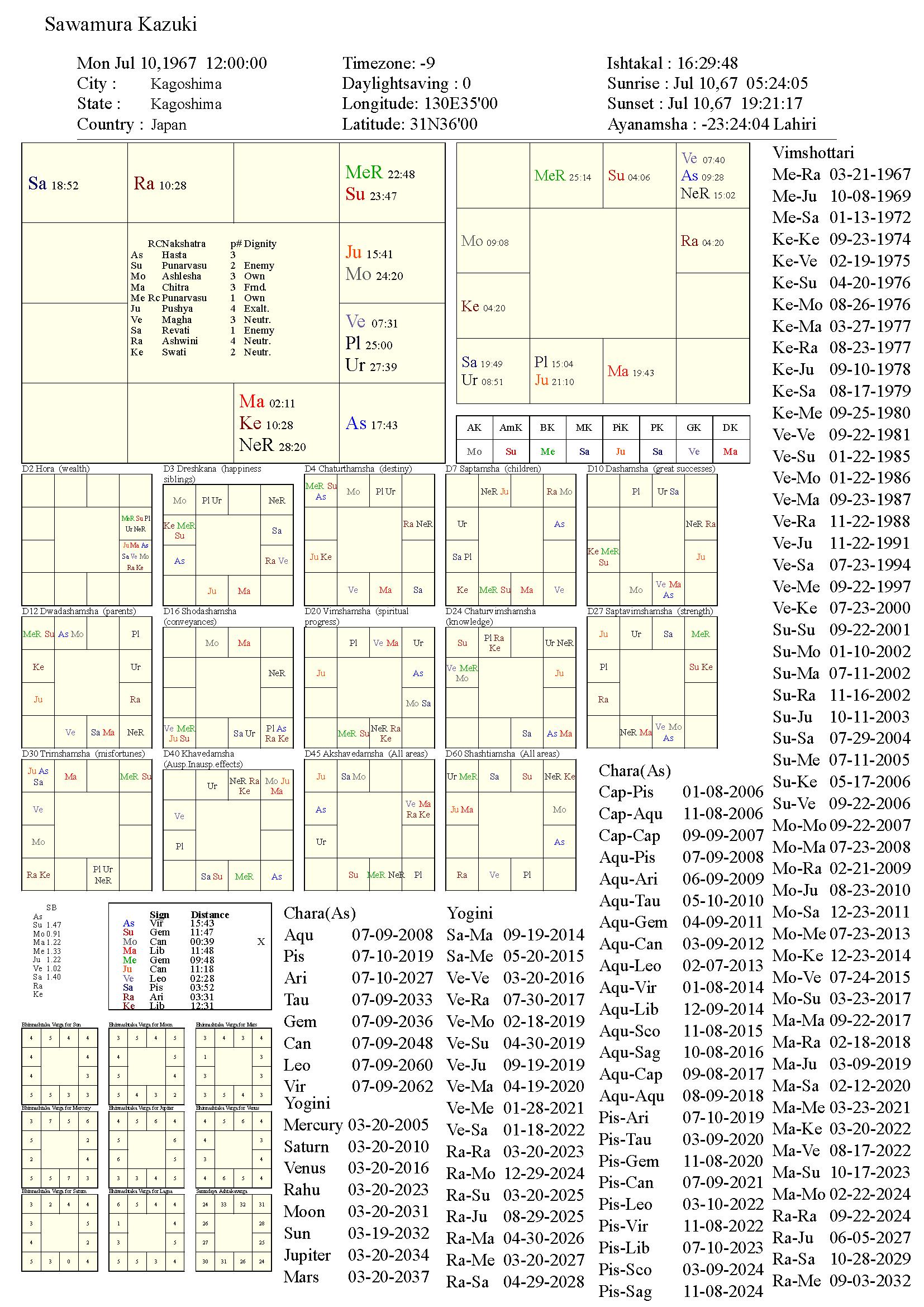 sawamurakazuki_chart