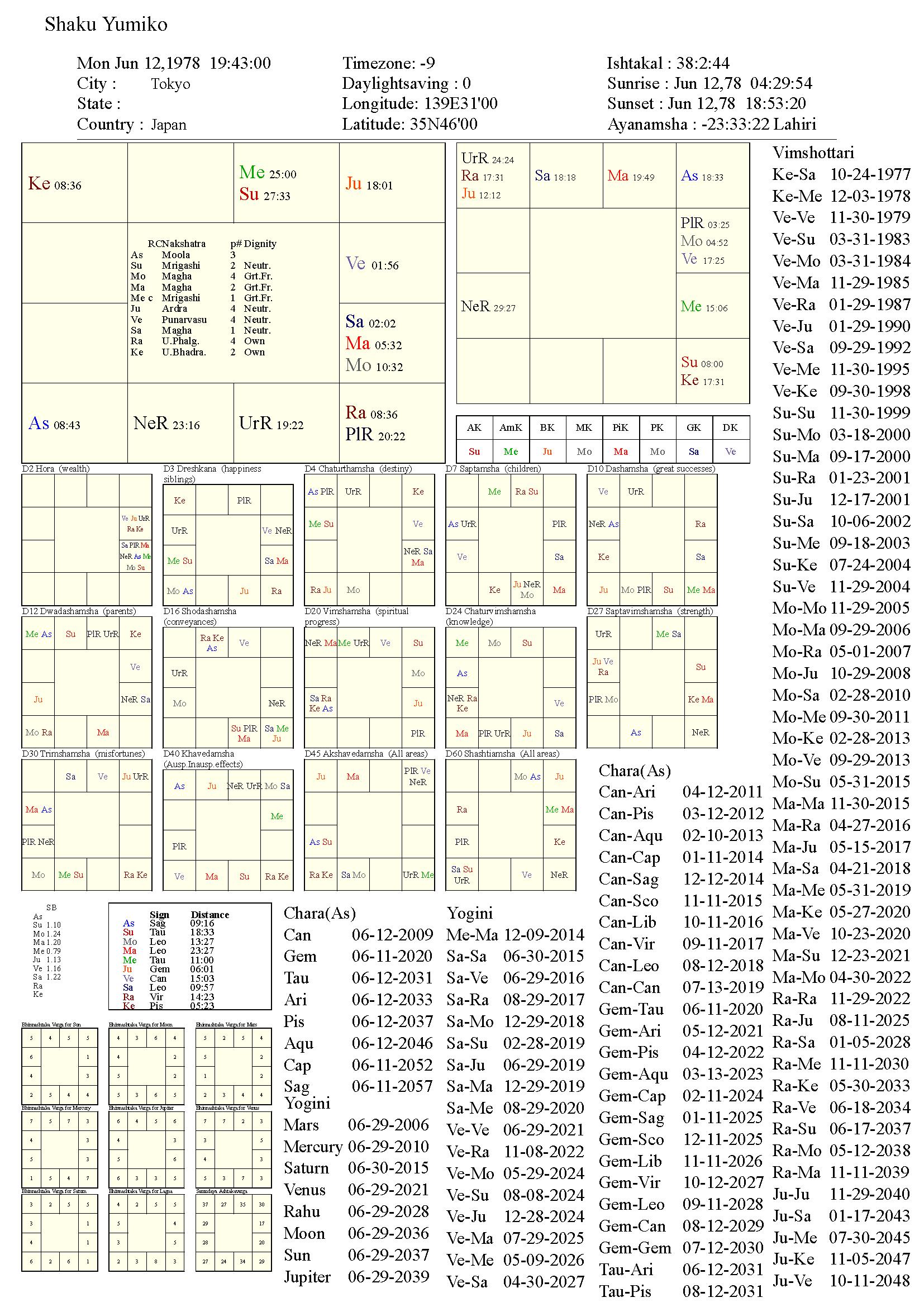 ShakuYumiko_chart
